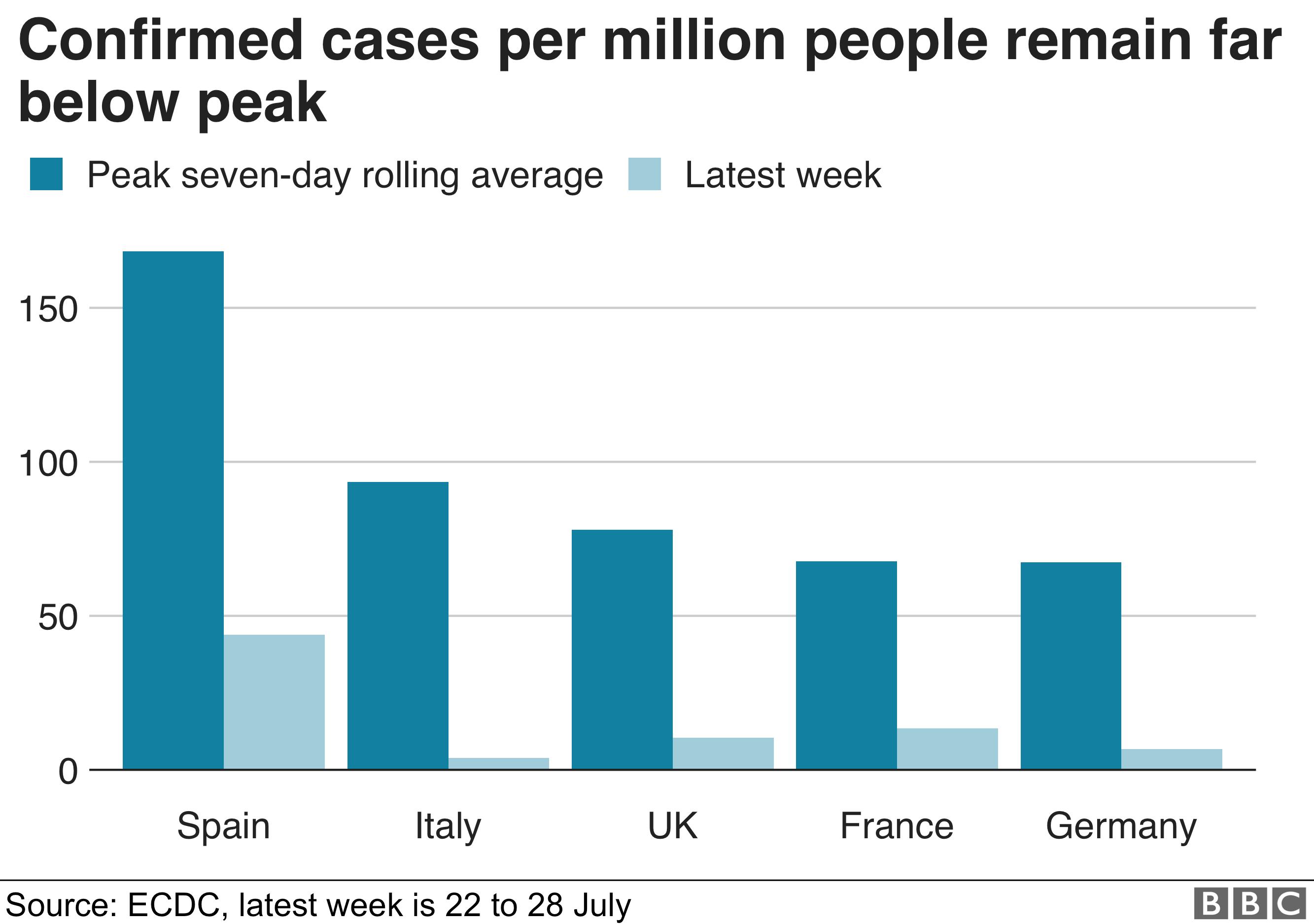 Bar chart of coronavirus cases in Europe