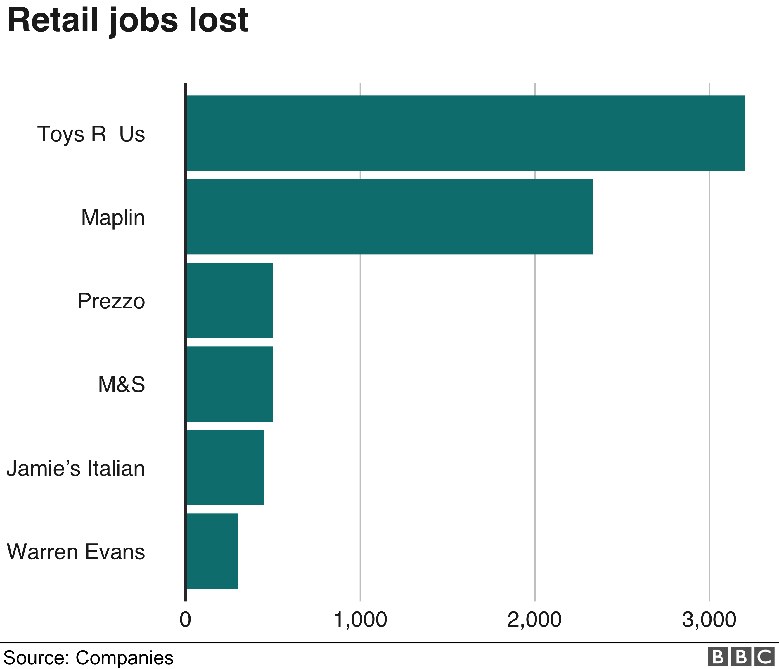 Retail jobs lost