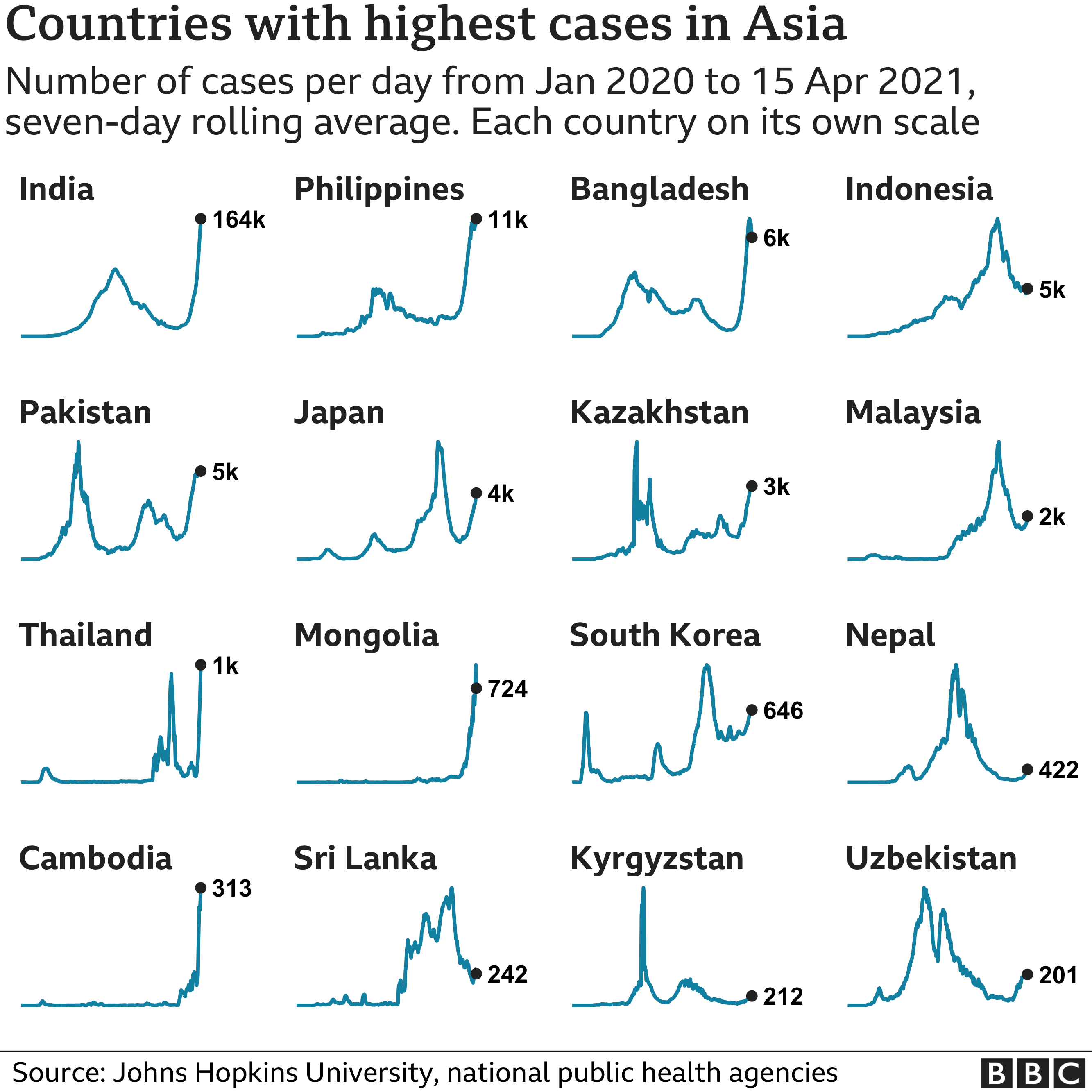Chart showing the countries in Asia with the highest average number of cases in the last week. Updated 16 April