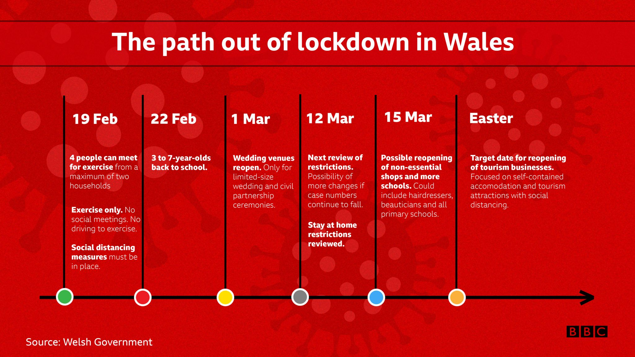 Timeline of map out of lockdown