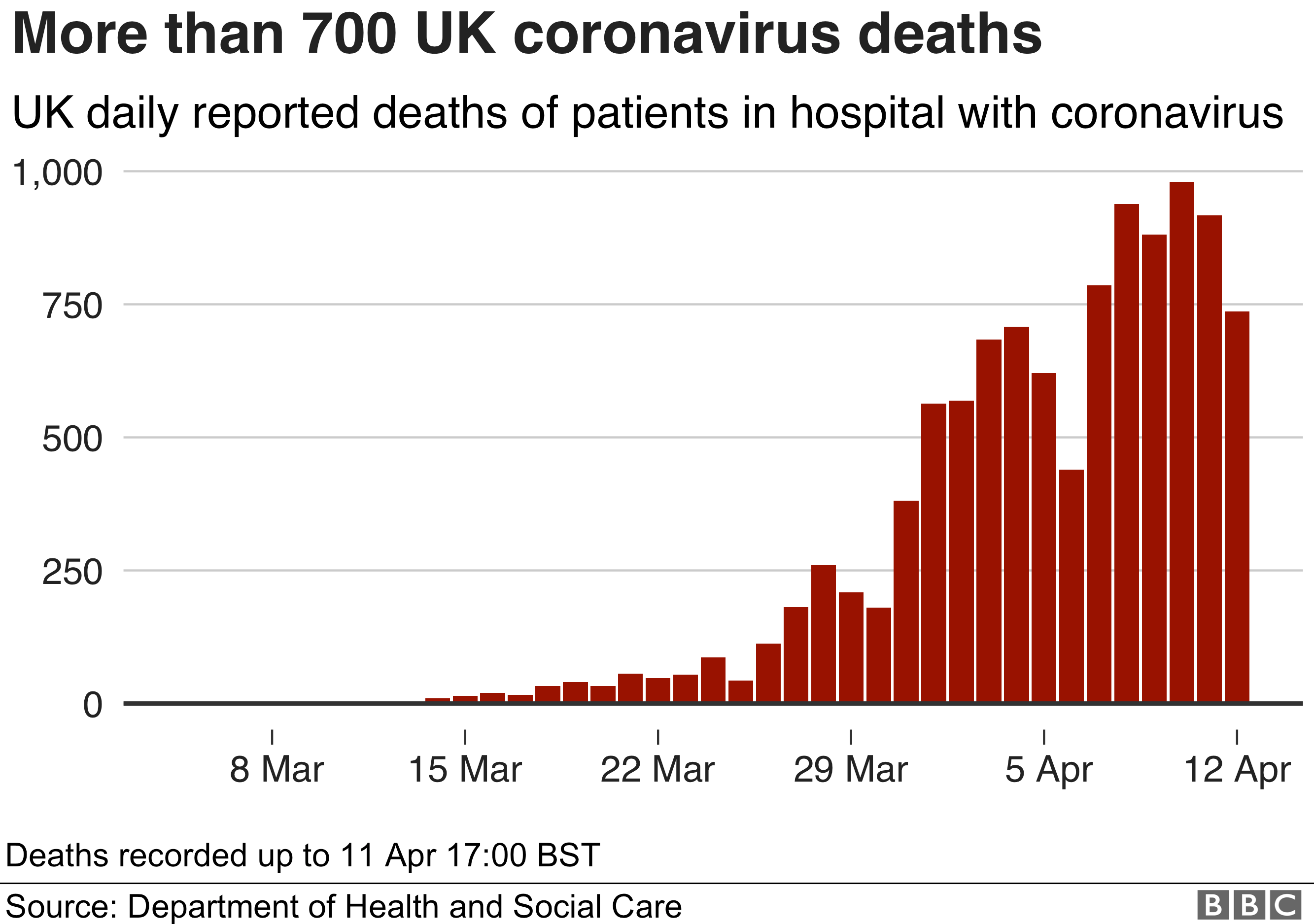 Graph showing the number of coronavirus deaths
