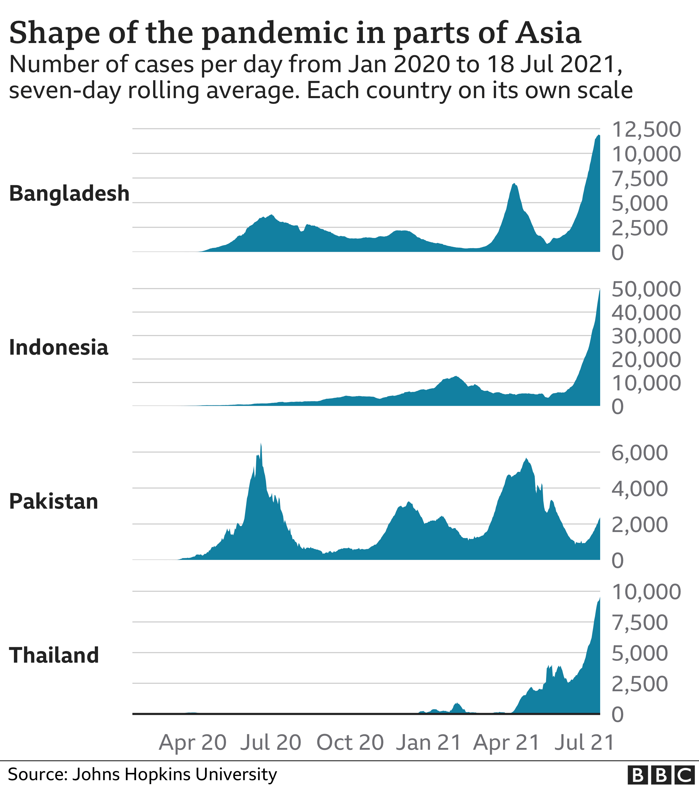 Shape of the pandemic in parts of Asia