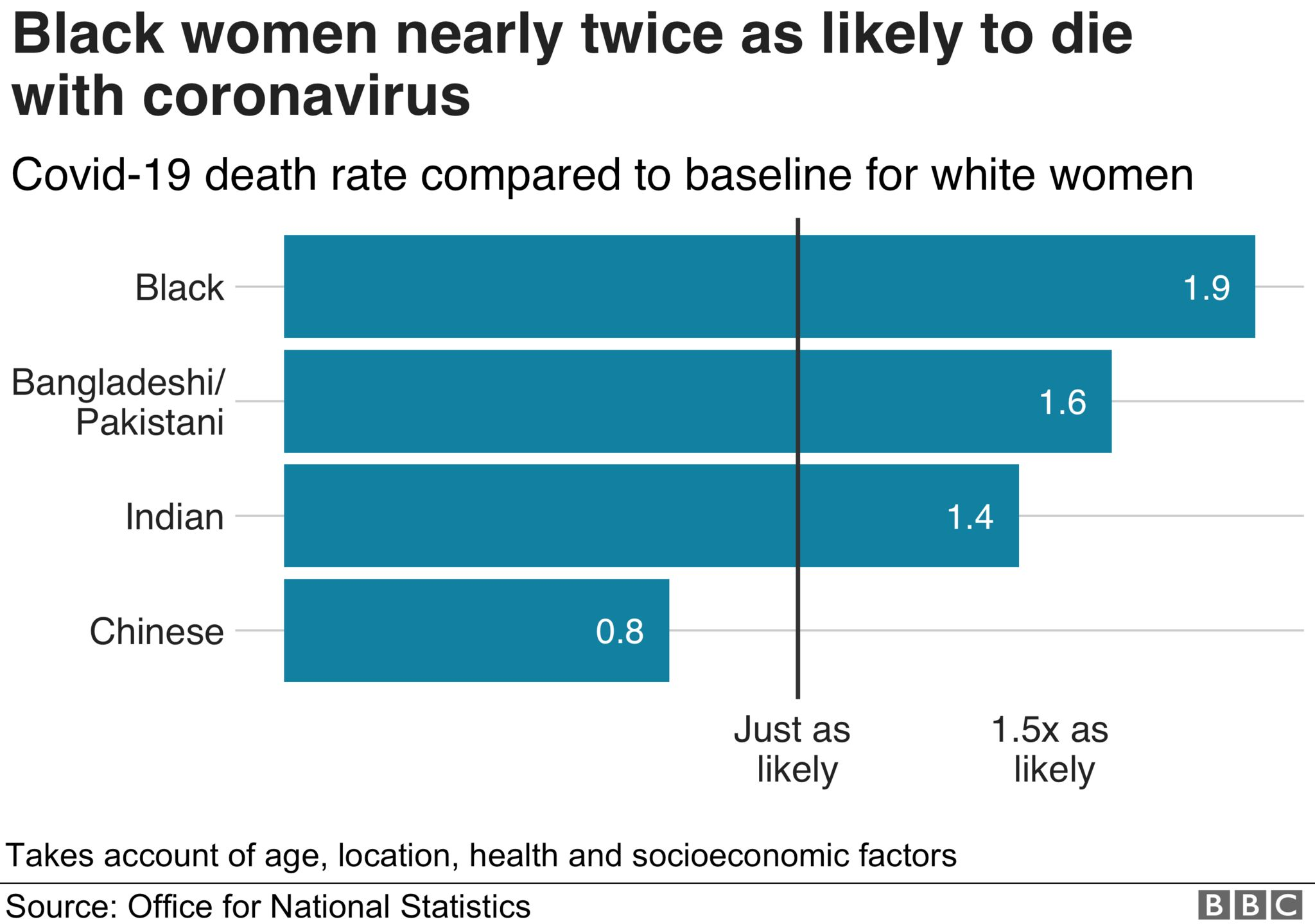 Chart showing comparison of Covid-19 death rate for ethnic minority women and white women