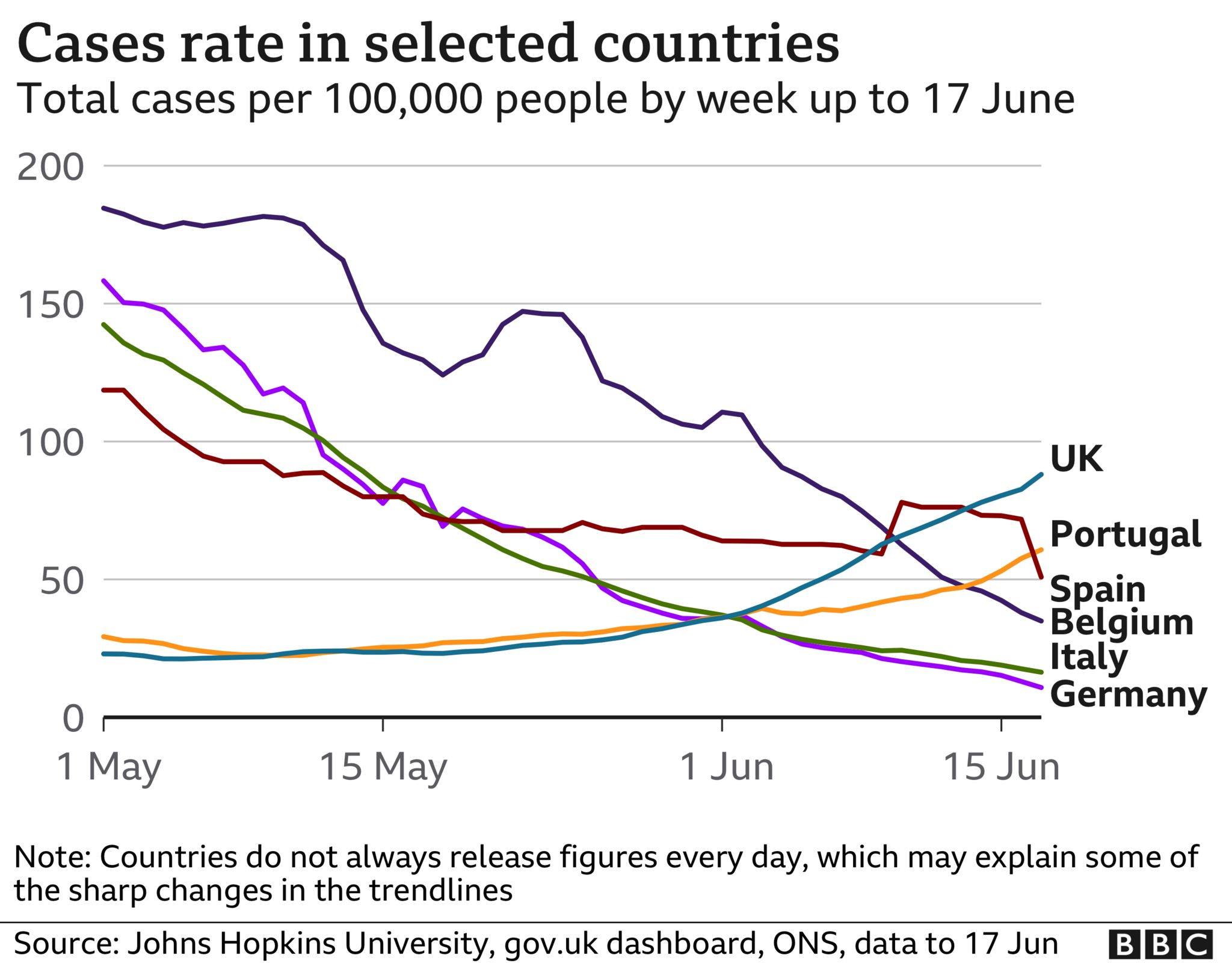 Chart showing number of cases in the UK, Portugal, Spain, Belgium, Italy and Germany
