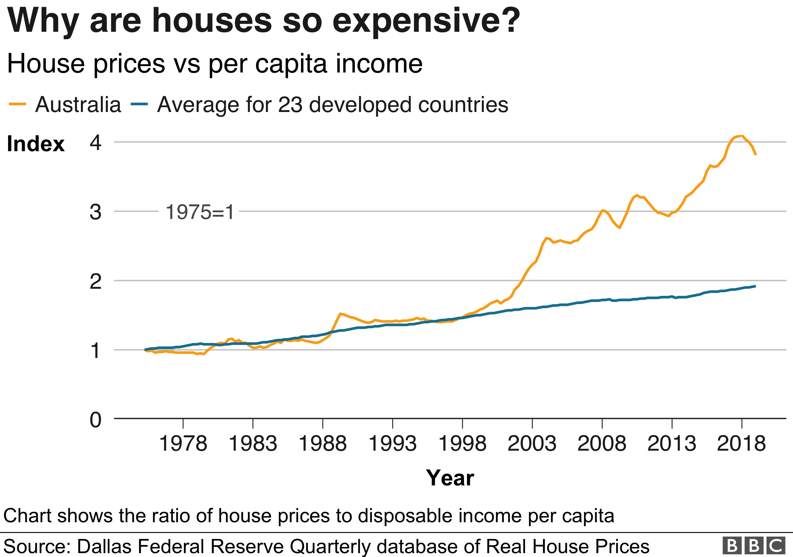 Graphic: House prices have grown disproportionately to personal income
