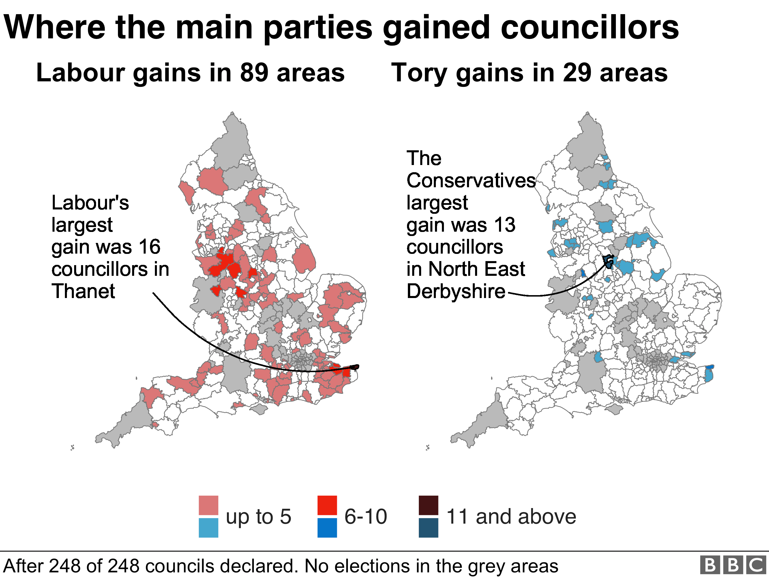 Labour gained seats on 89 councils while the Tories only gained in 29 areas