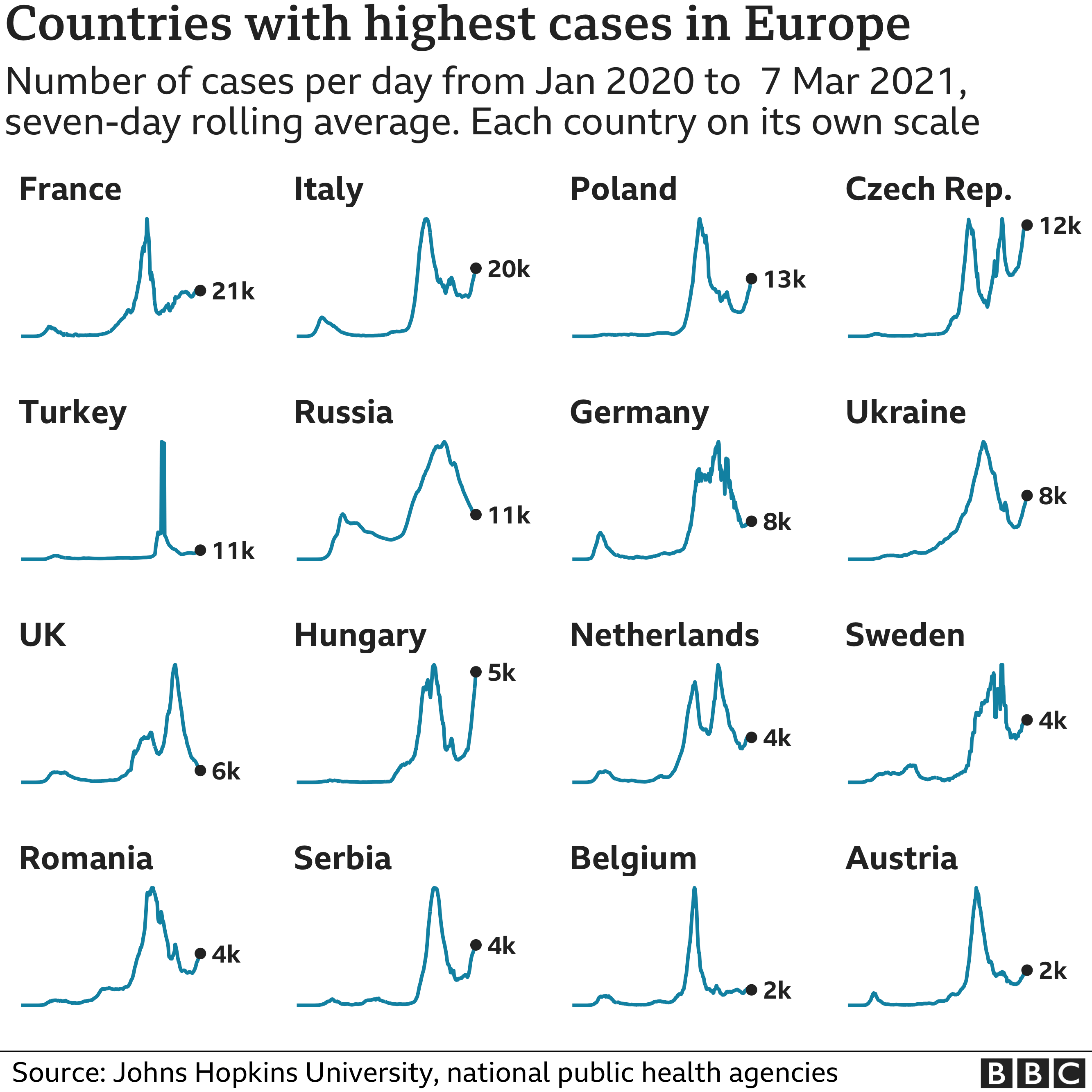 Chart showing the countries in Europe with the highest average number of cases in the last week. Updated 8 March
