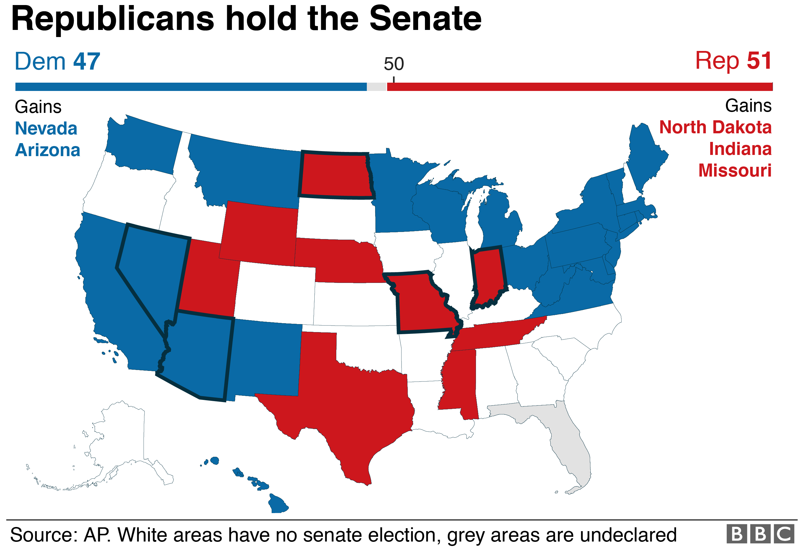 Map showing that the Republicans held the Senate, gaining three seats compared to two for the Democrats