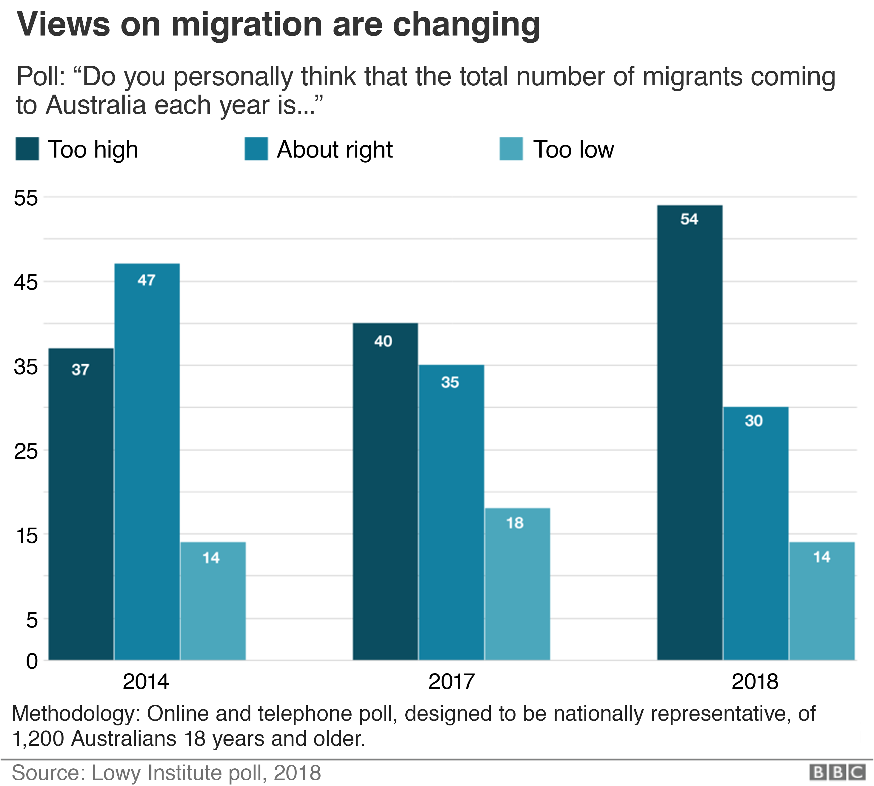 Graphic: Views on migration