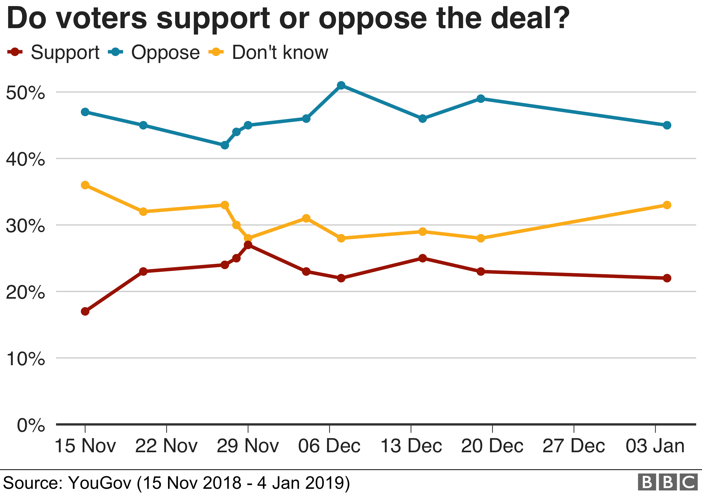 Do voters support or oppose the deal?