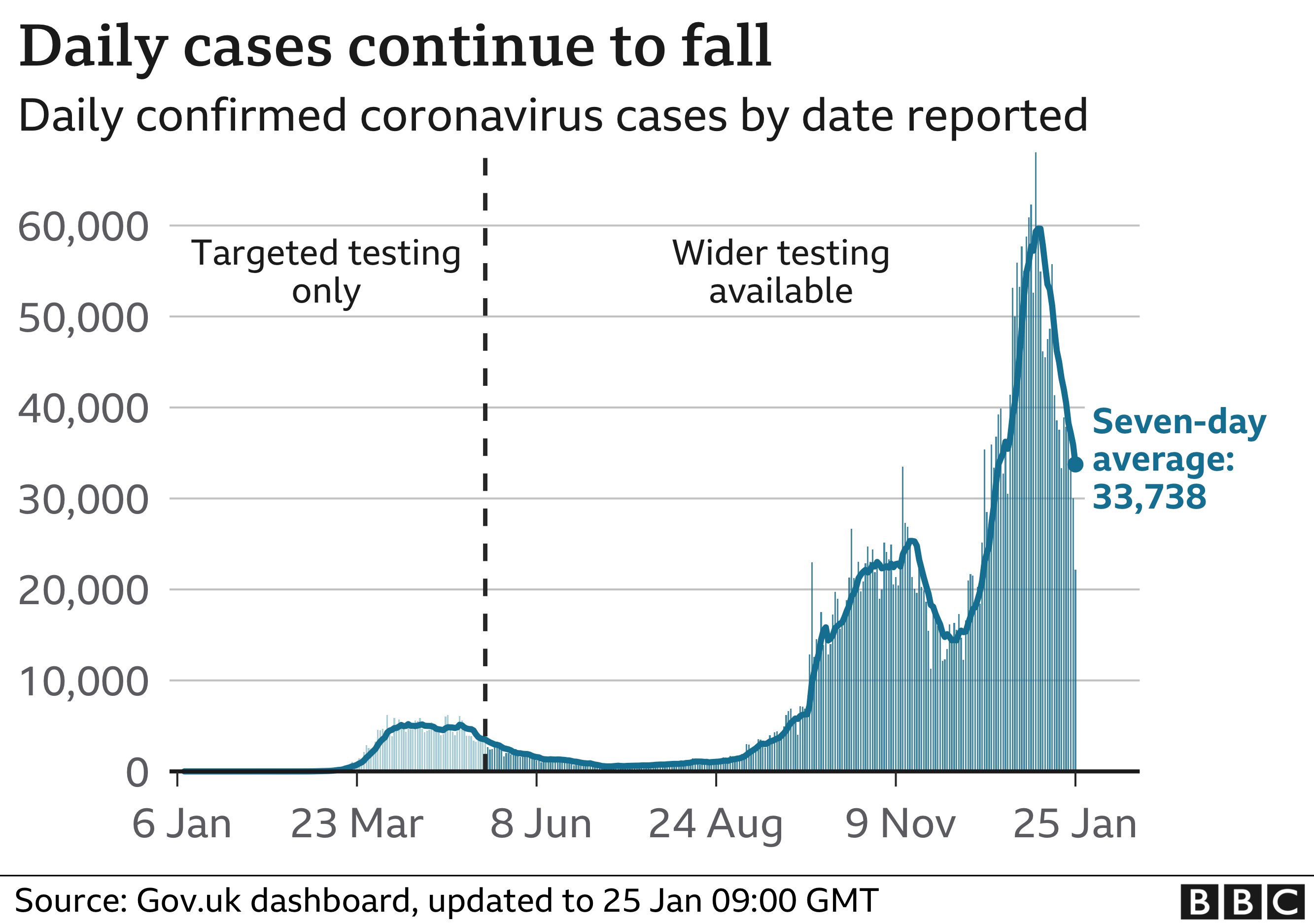 Chart showing daily cases continuing to fall