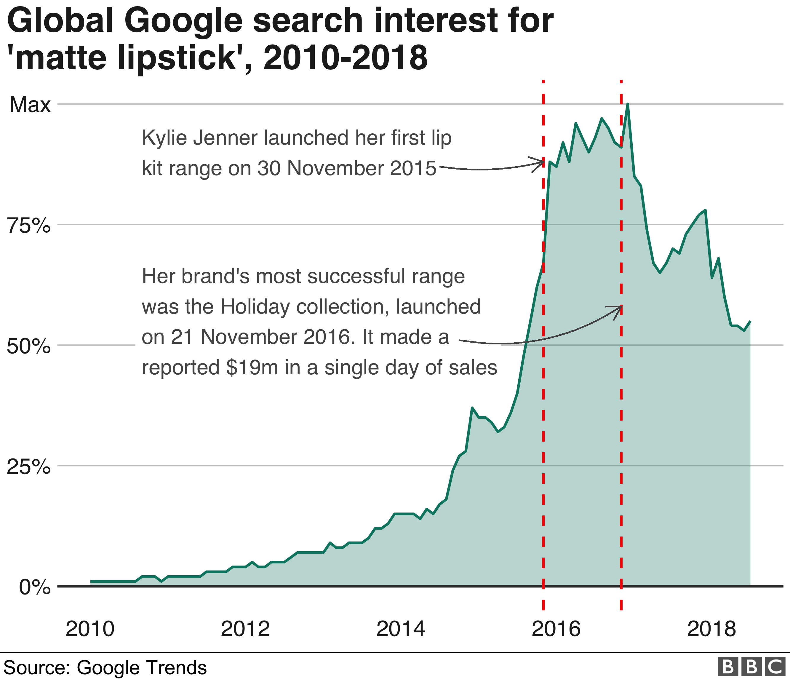 Google search interest in matte lipstick peaked around the time Jenner launched her most successful ranges