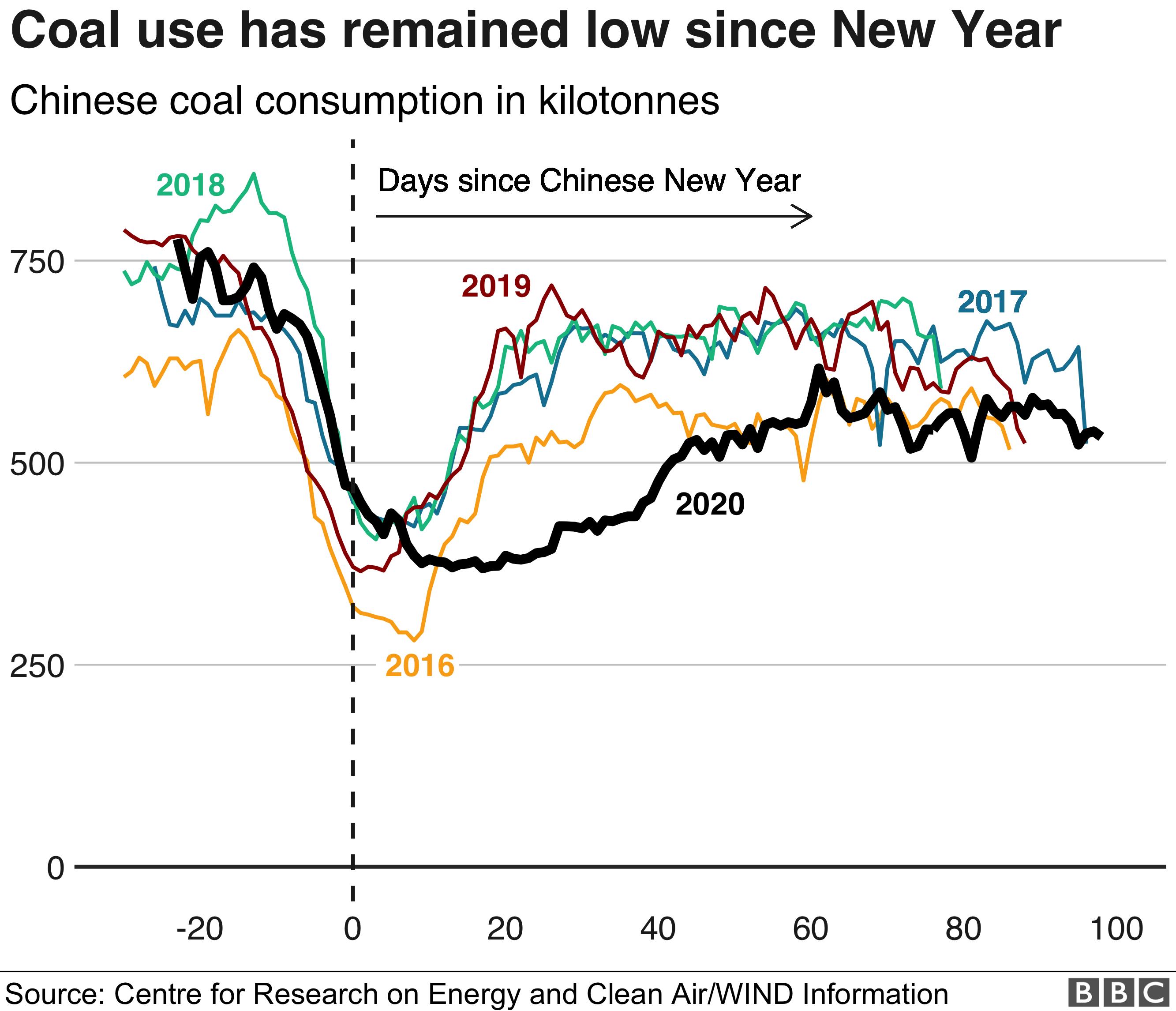 Coal use, China - 976