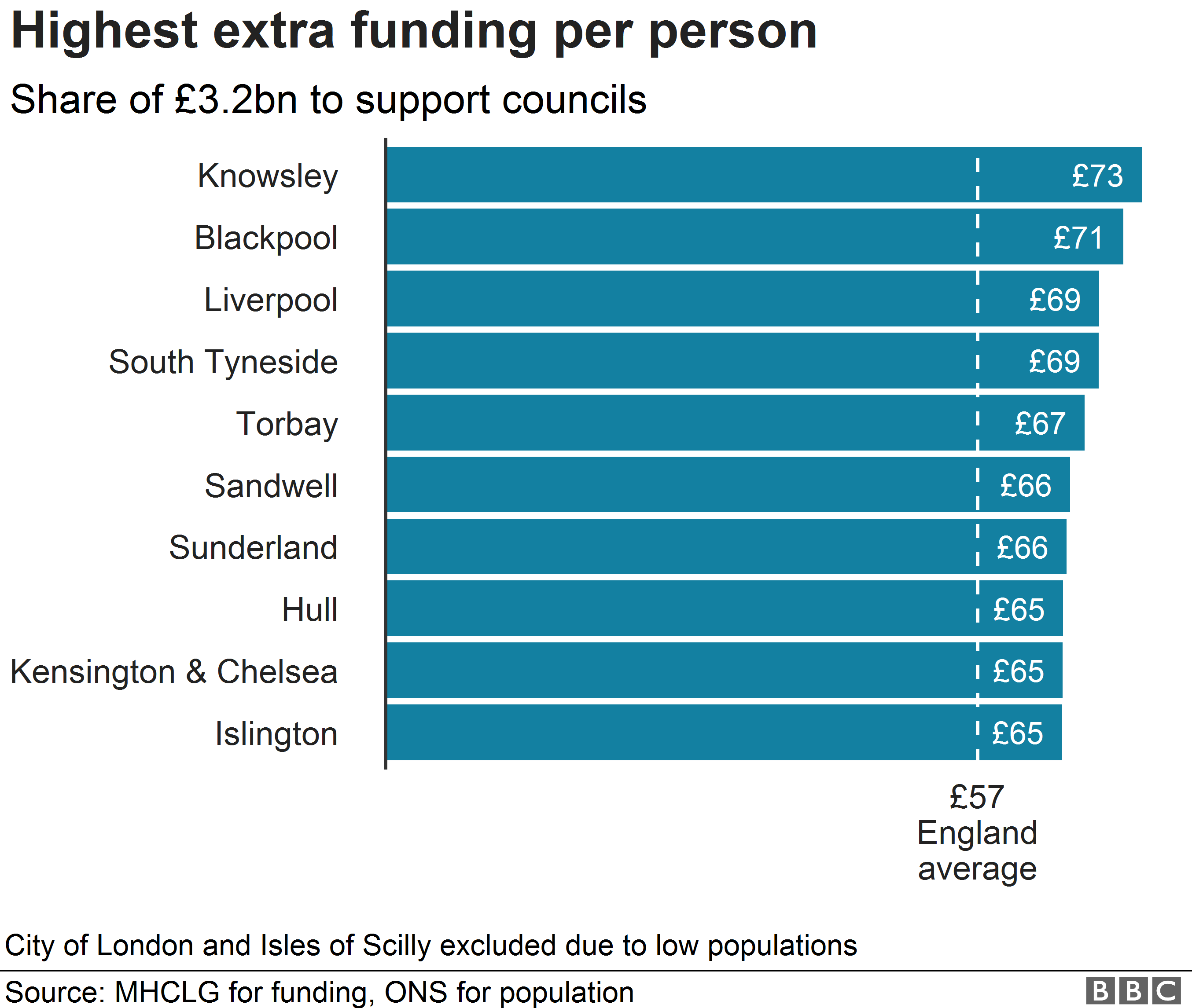 Chart showing highest rates of funding per person
