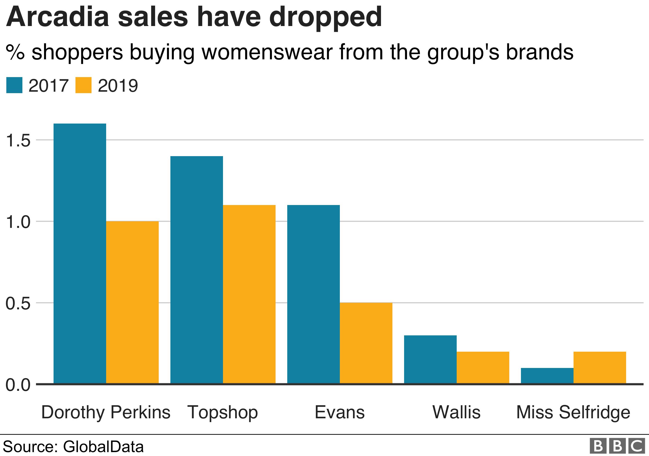 BBC chart on popularity of Arcadia brands