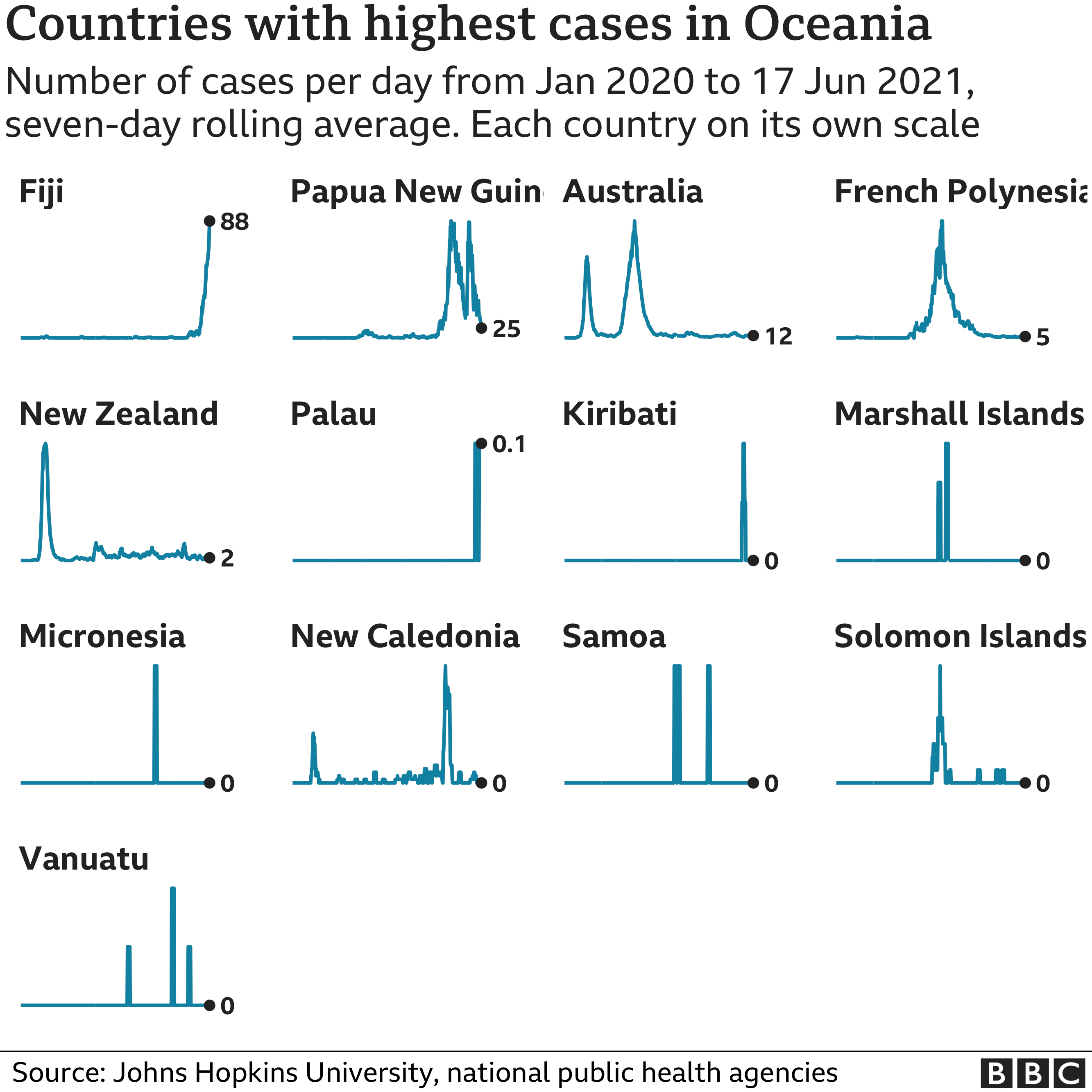 Chart showing the countries in Oceania with the highest average number of cases in the last week. Updated 18 June.