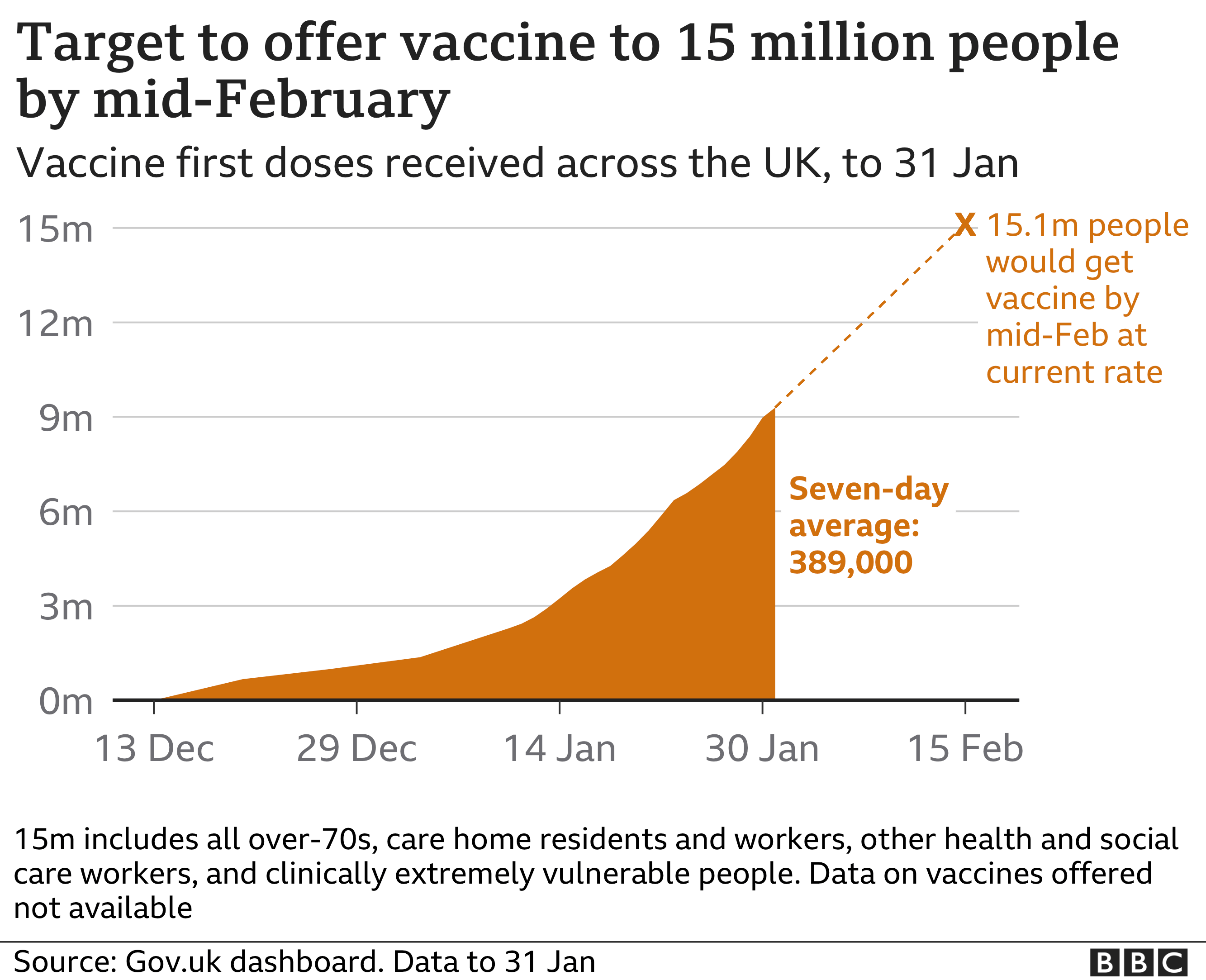 Chart showing the latest on the UK's vaccination target