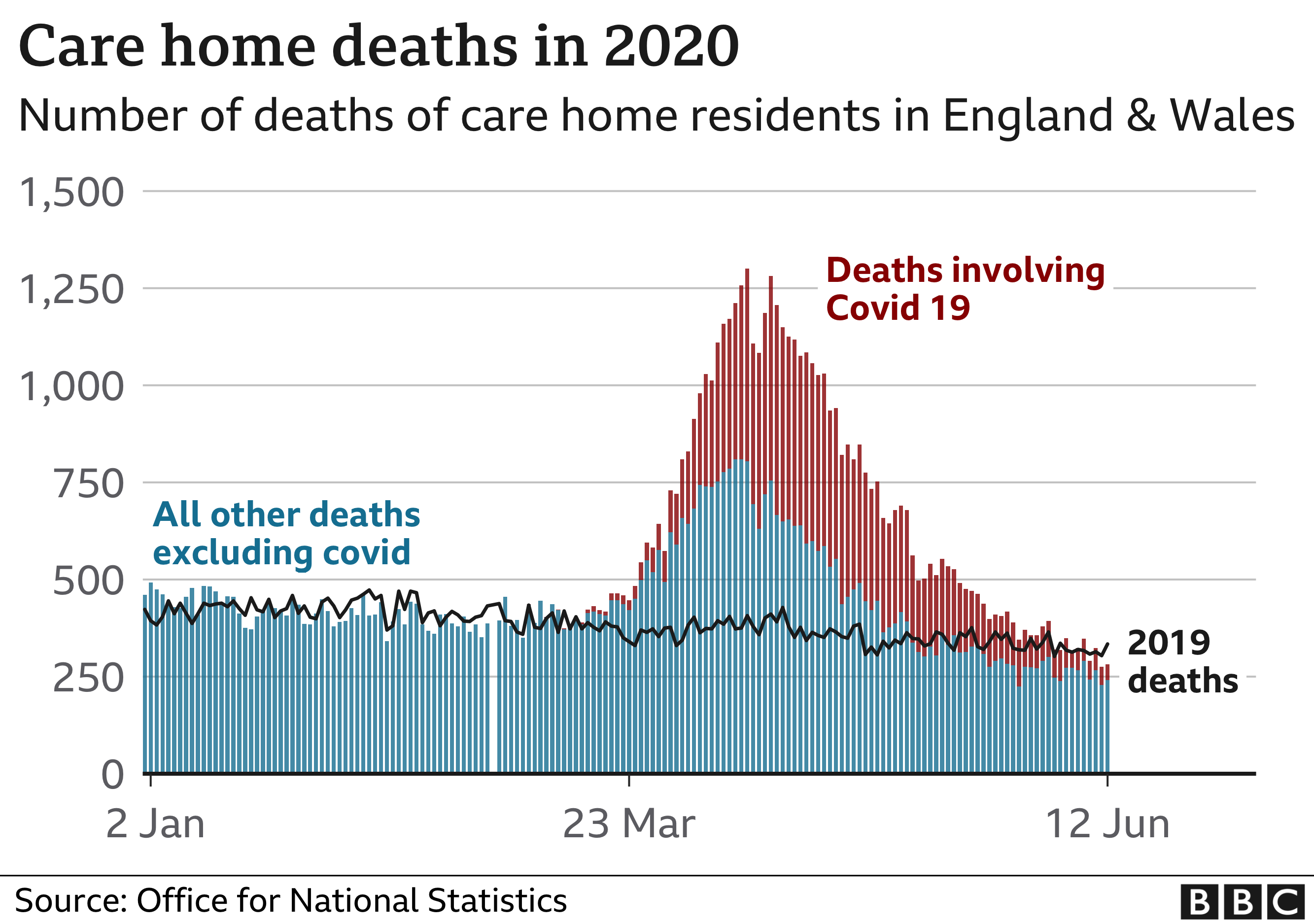 Graphic showing rise in care home deaths April - Jun 2020