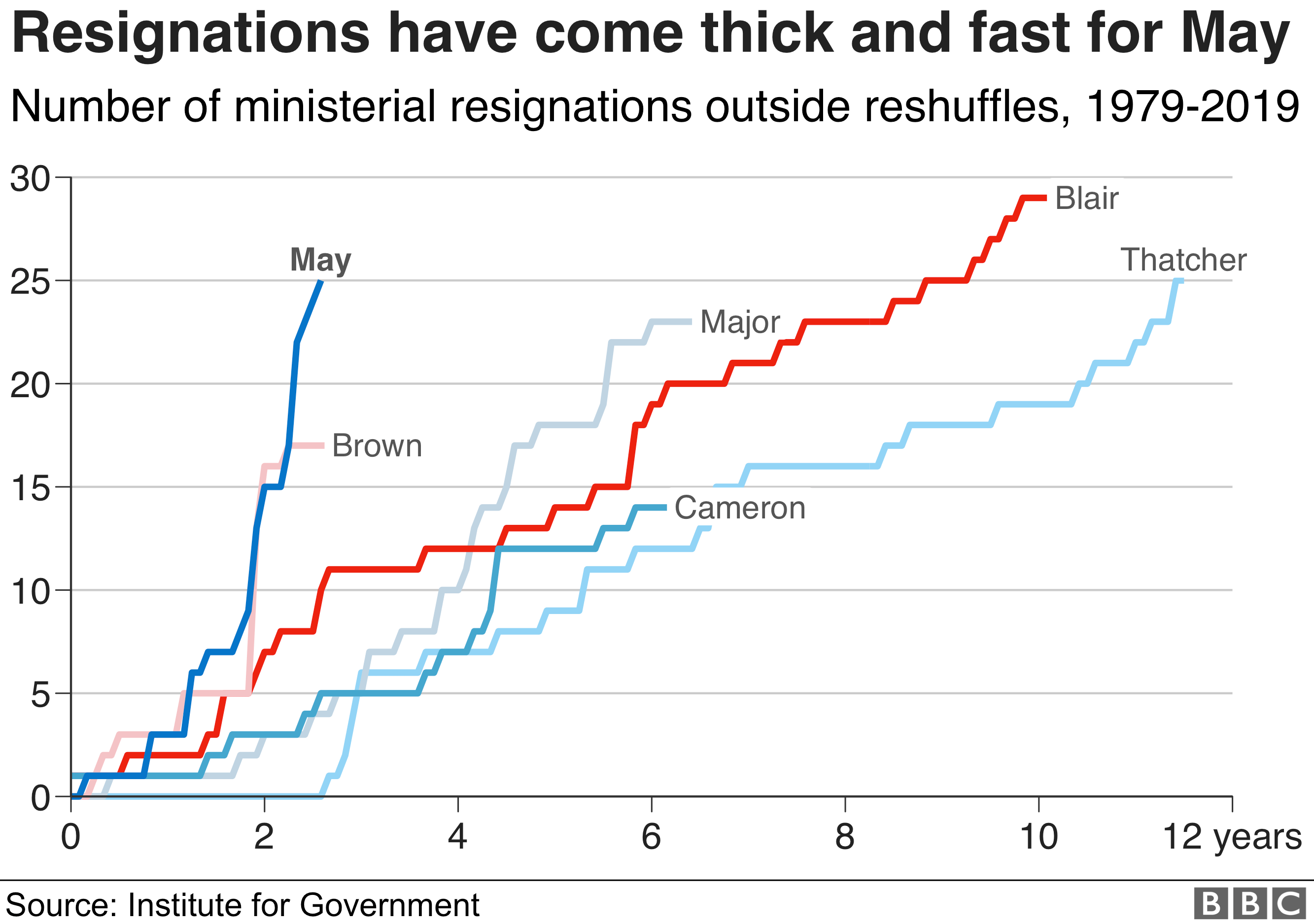 Chart showing how the number of resignations under Theresa May compares to previous governments