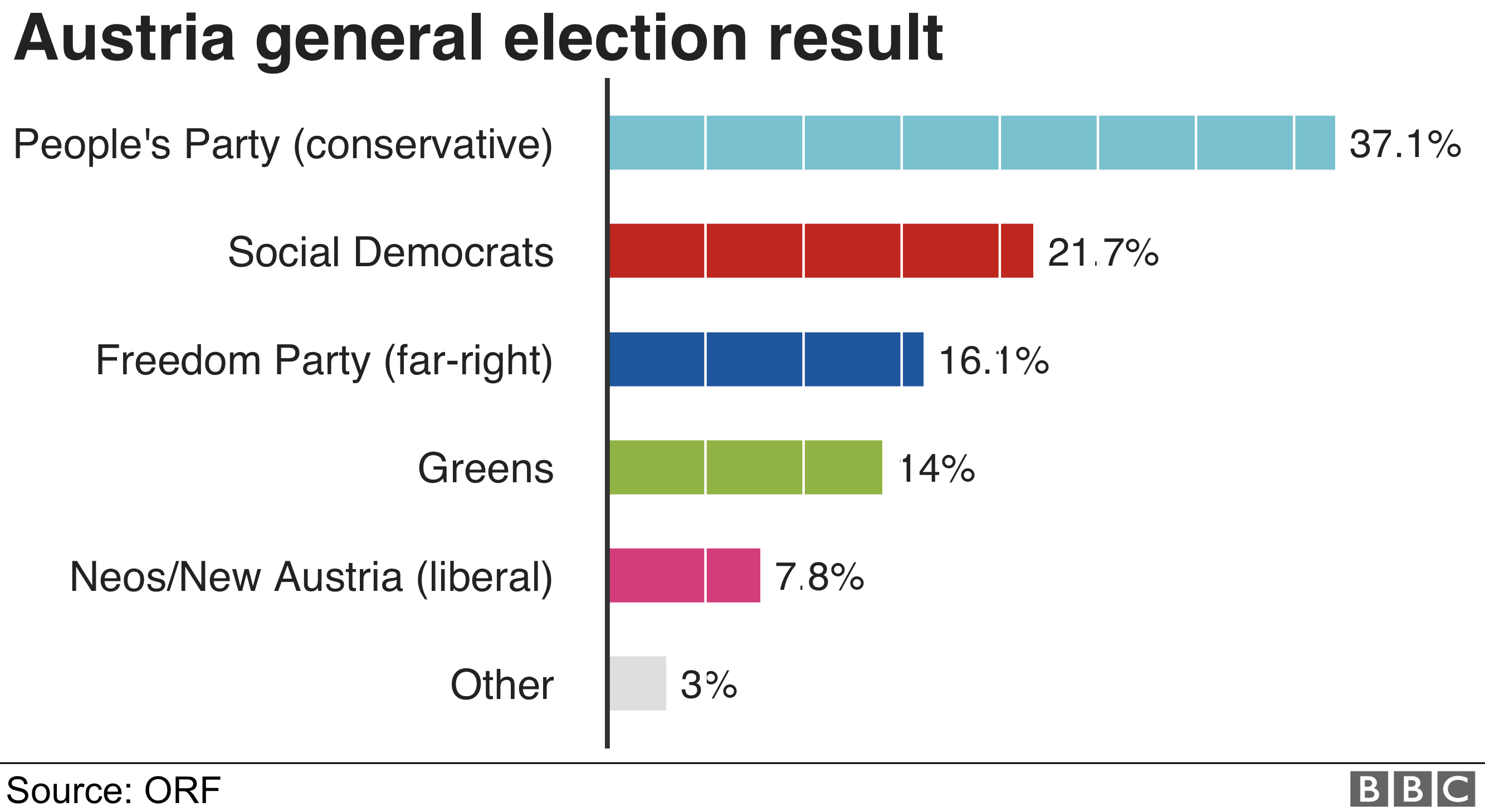 Chart showing that the People's Party won 37% of the vote