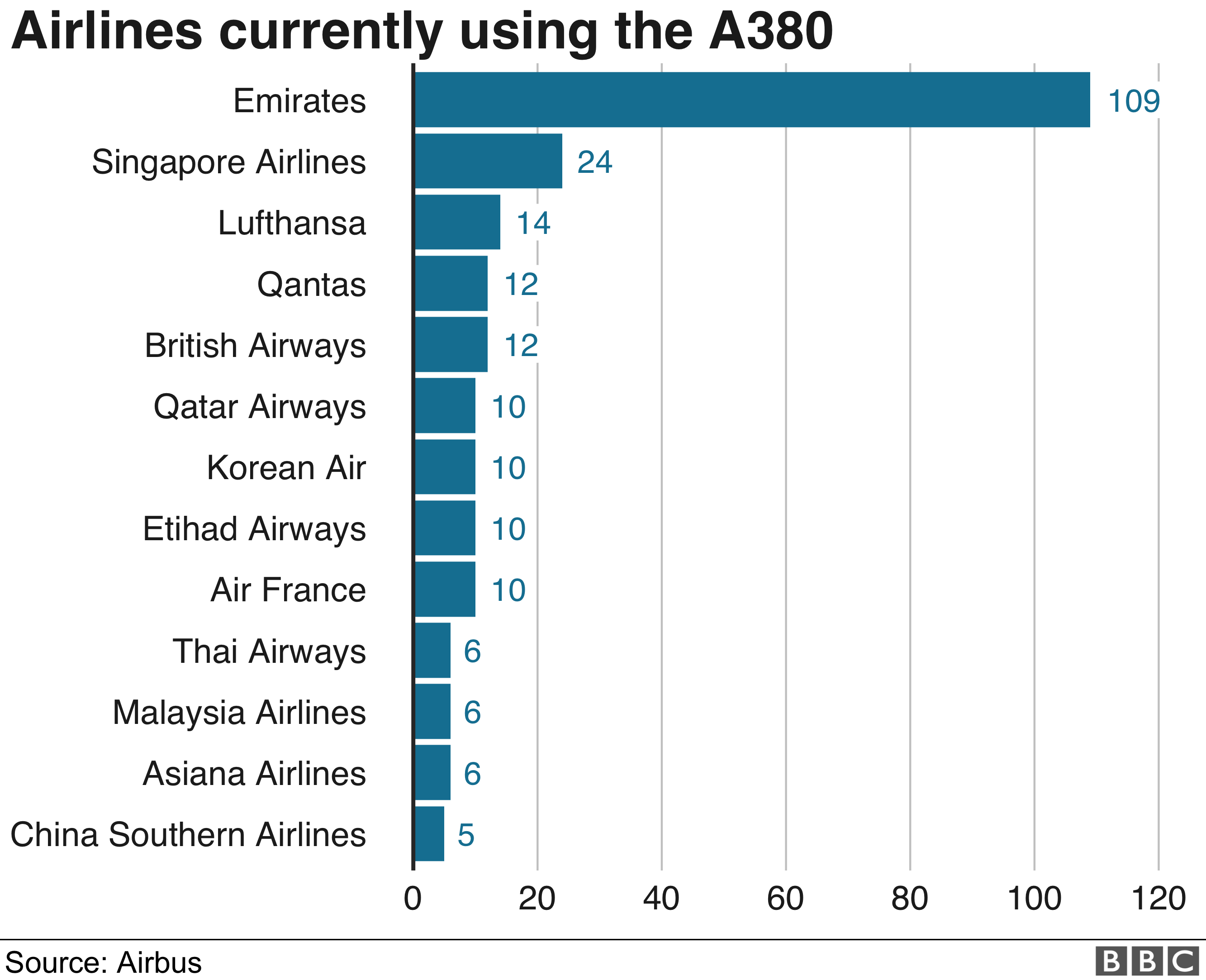 Airlines using A380 graphic