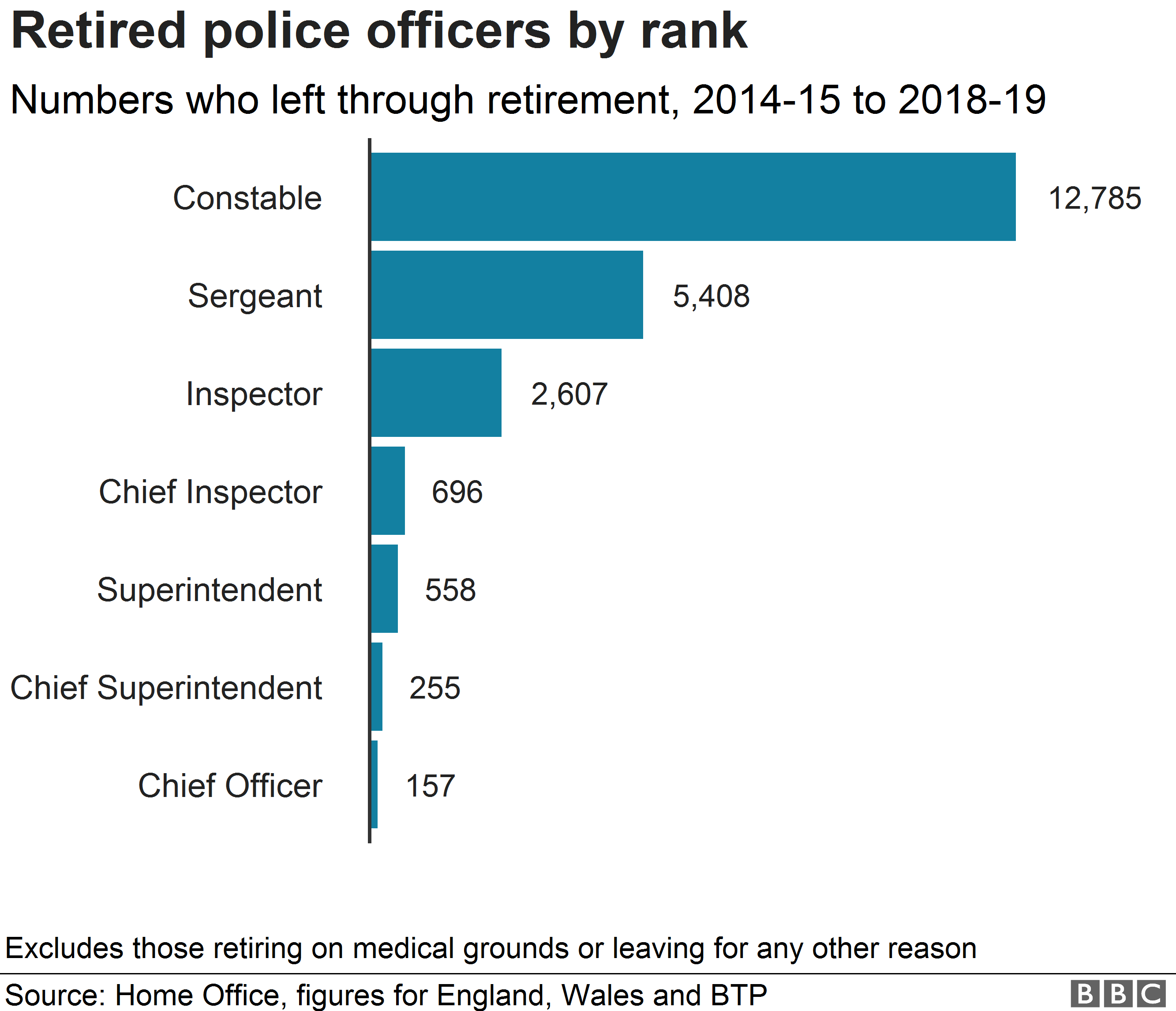 Chart showing ranks of retired officers