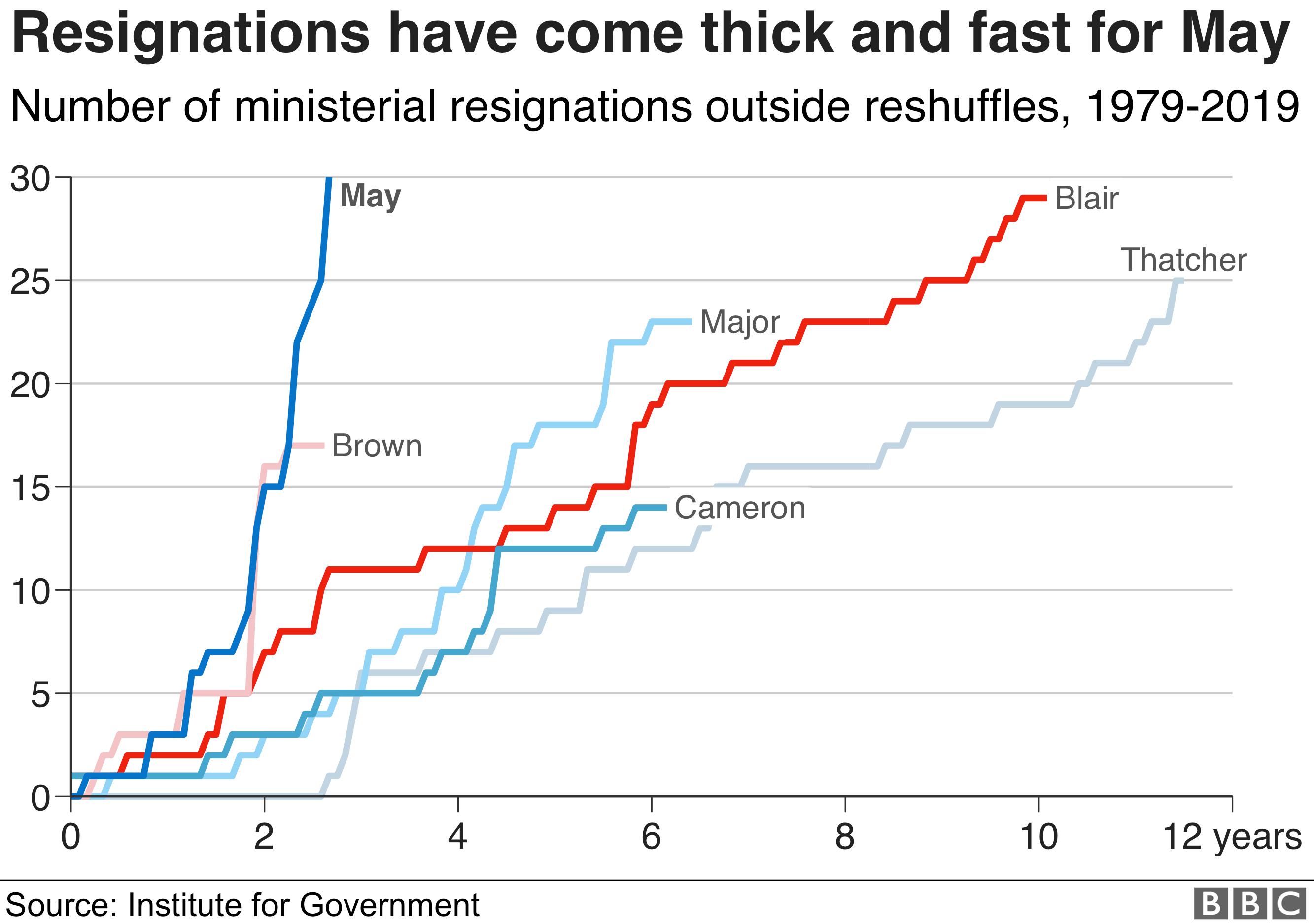 May resignations graphic