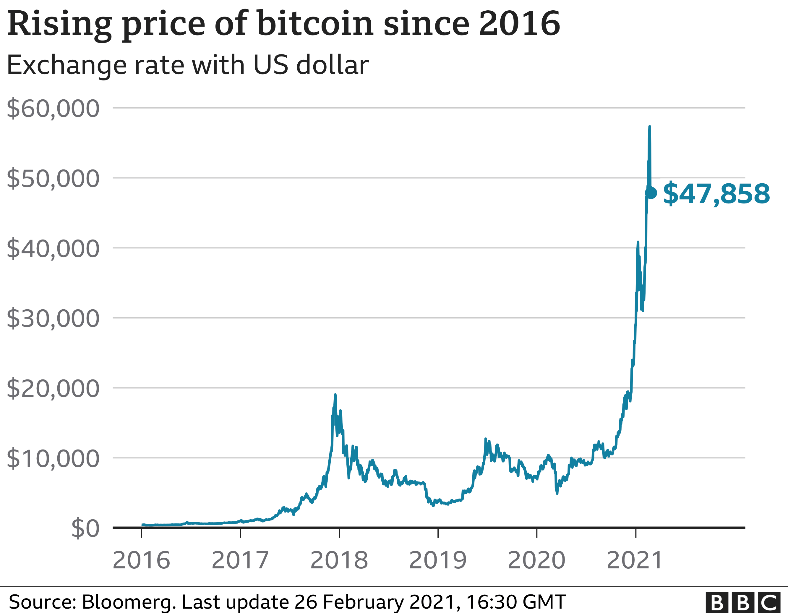 Rising price of bitcoin graphic