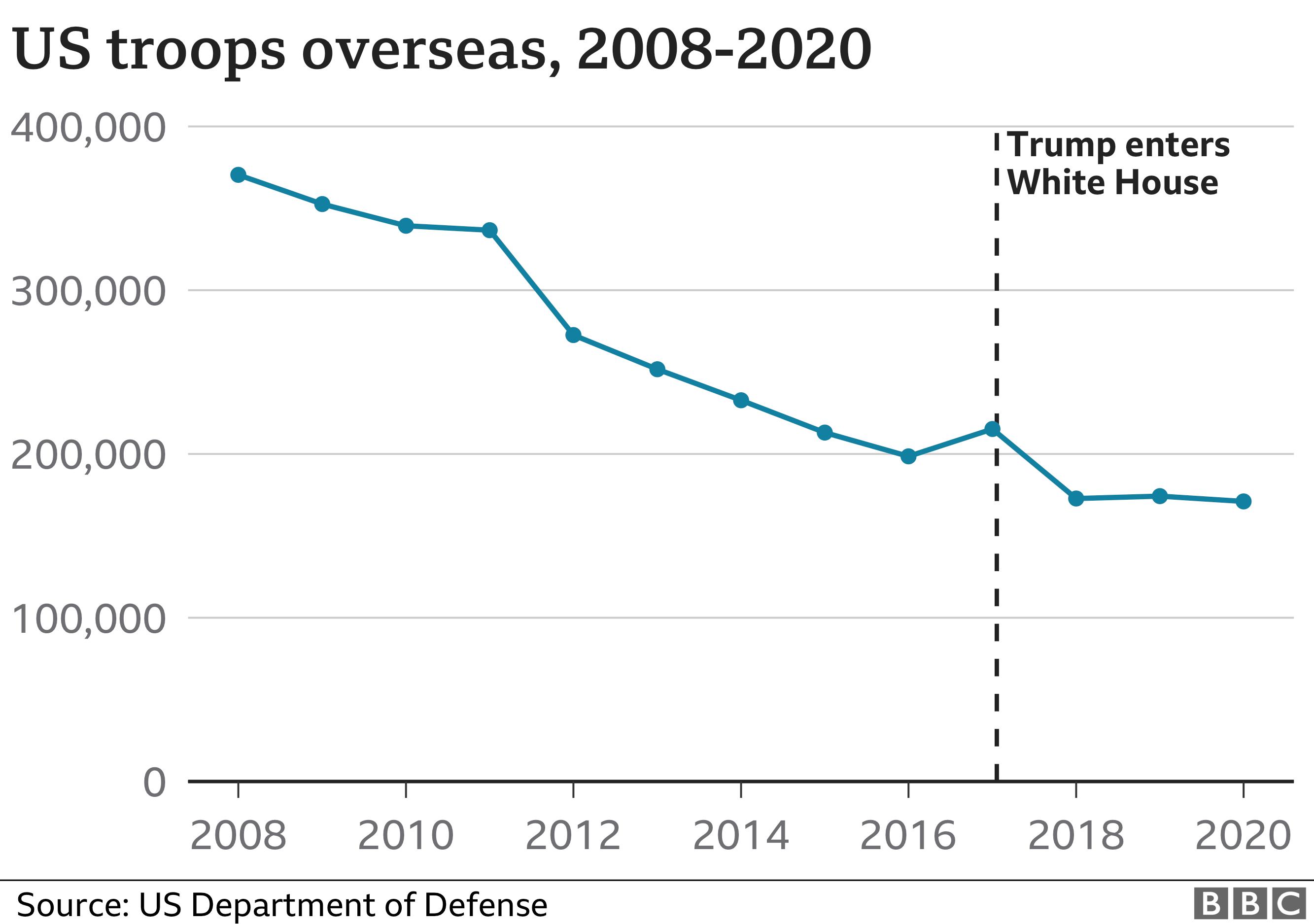 Graph of overseas troops