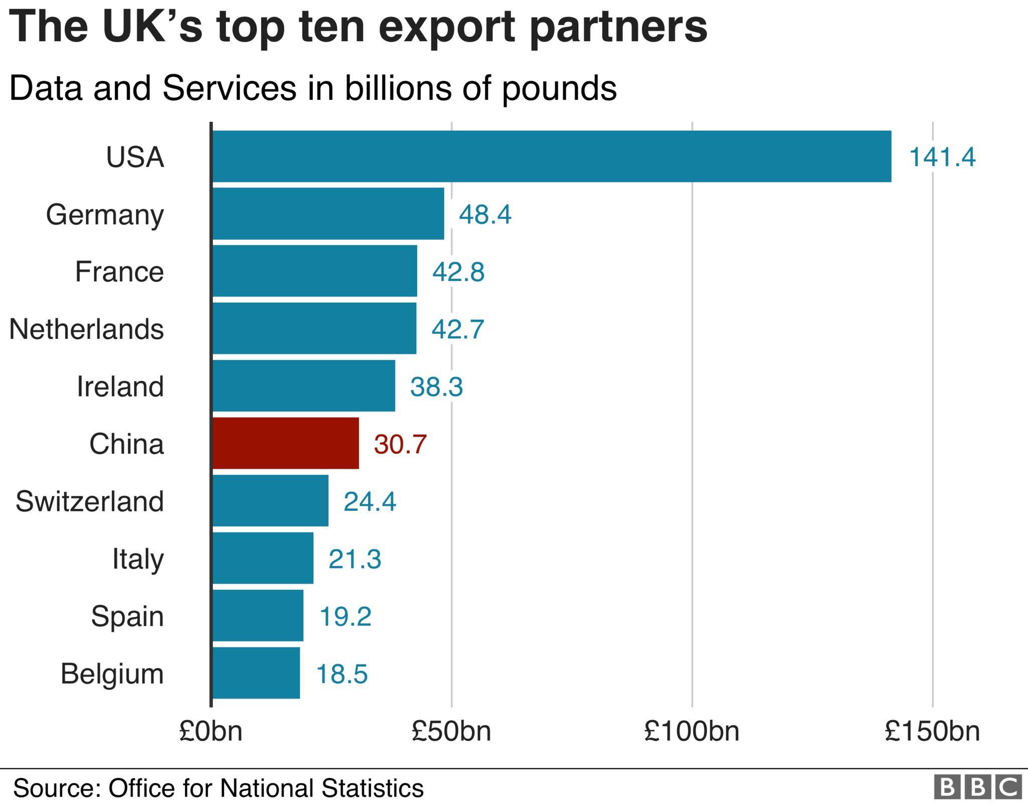 Export partners