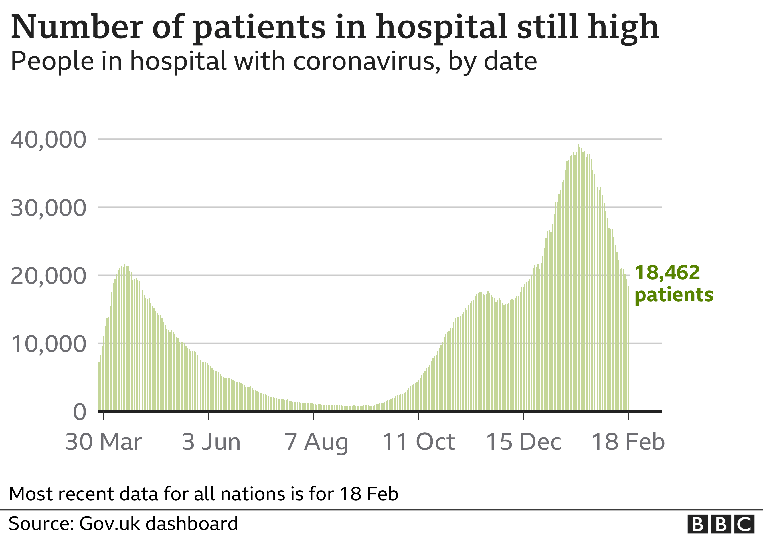 Chart shows number of people in hospital is still high. Updated 20 Feb.