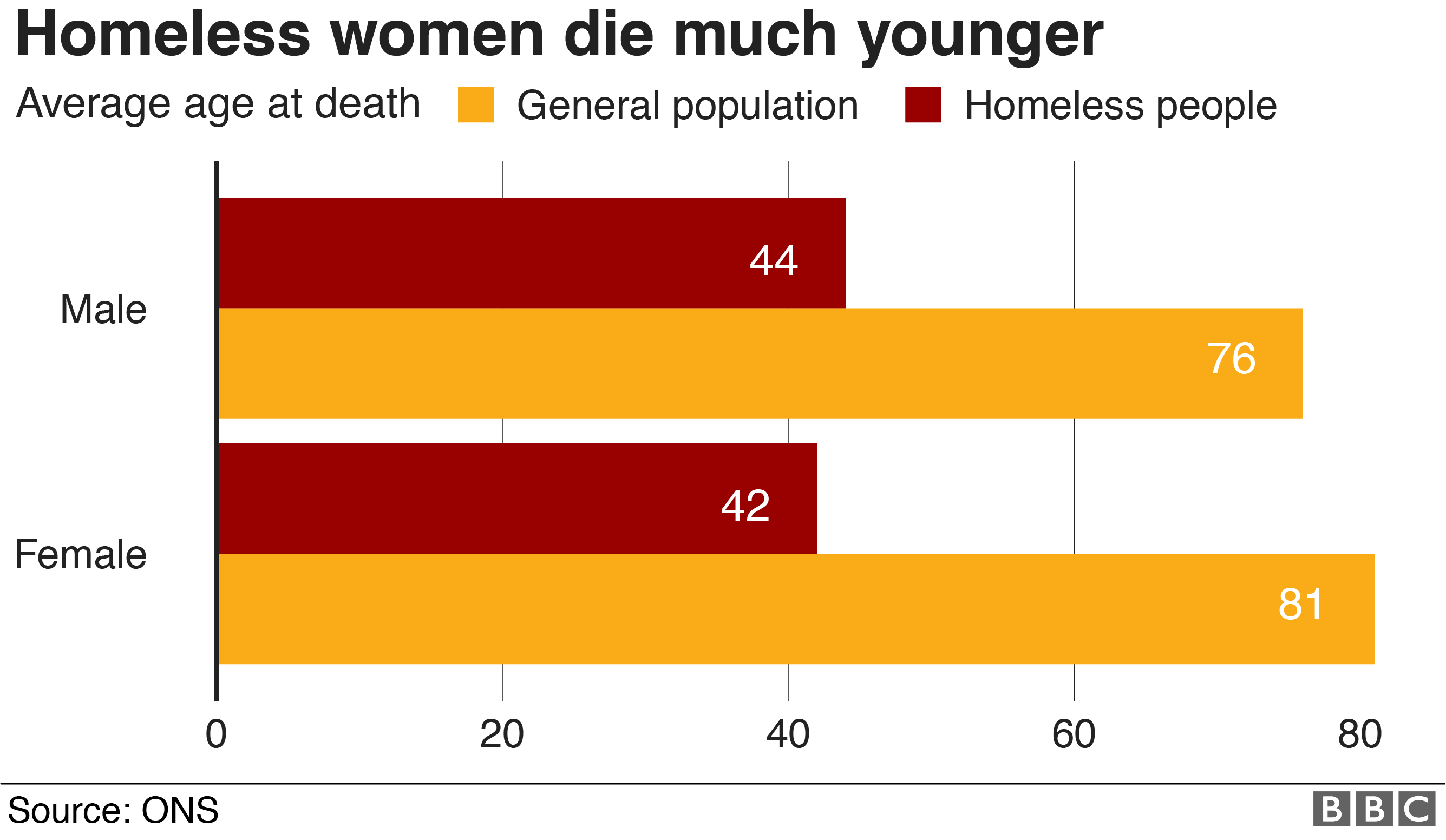 Chart showing the average age of death was 44 for men and 42 for women, compared with 76 for men and 81 for women among the rest of the population