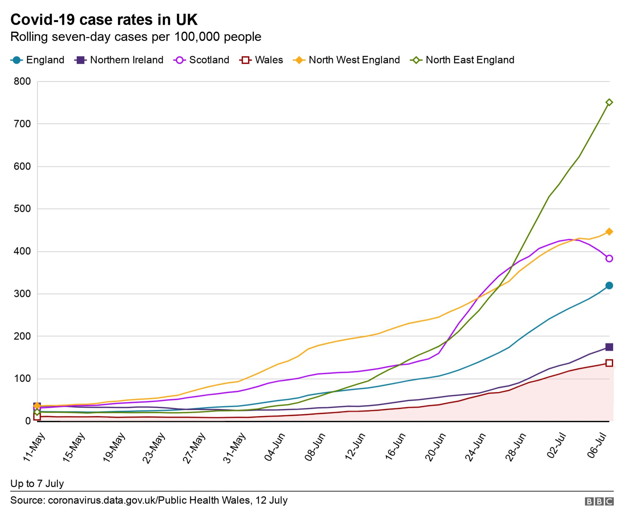 UK case rate graphic