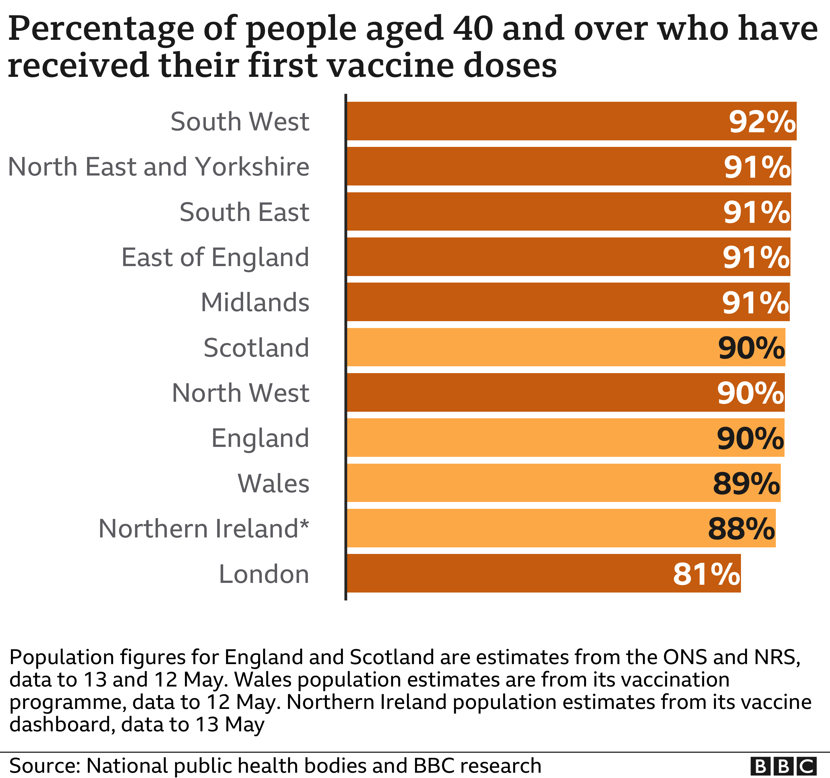 Chart of vaccine take up by region and UK nation - 92% of those aged 40 or over in the South West have received one dose of the vaccine, compared to 81% in London