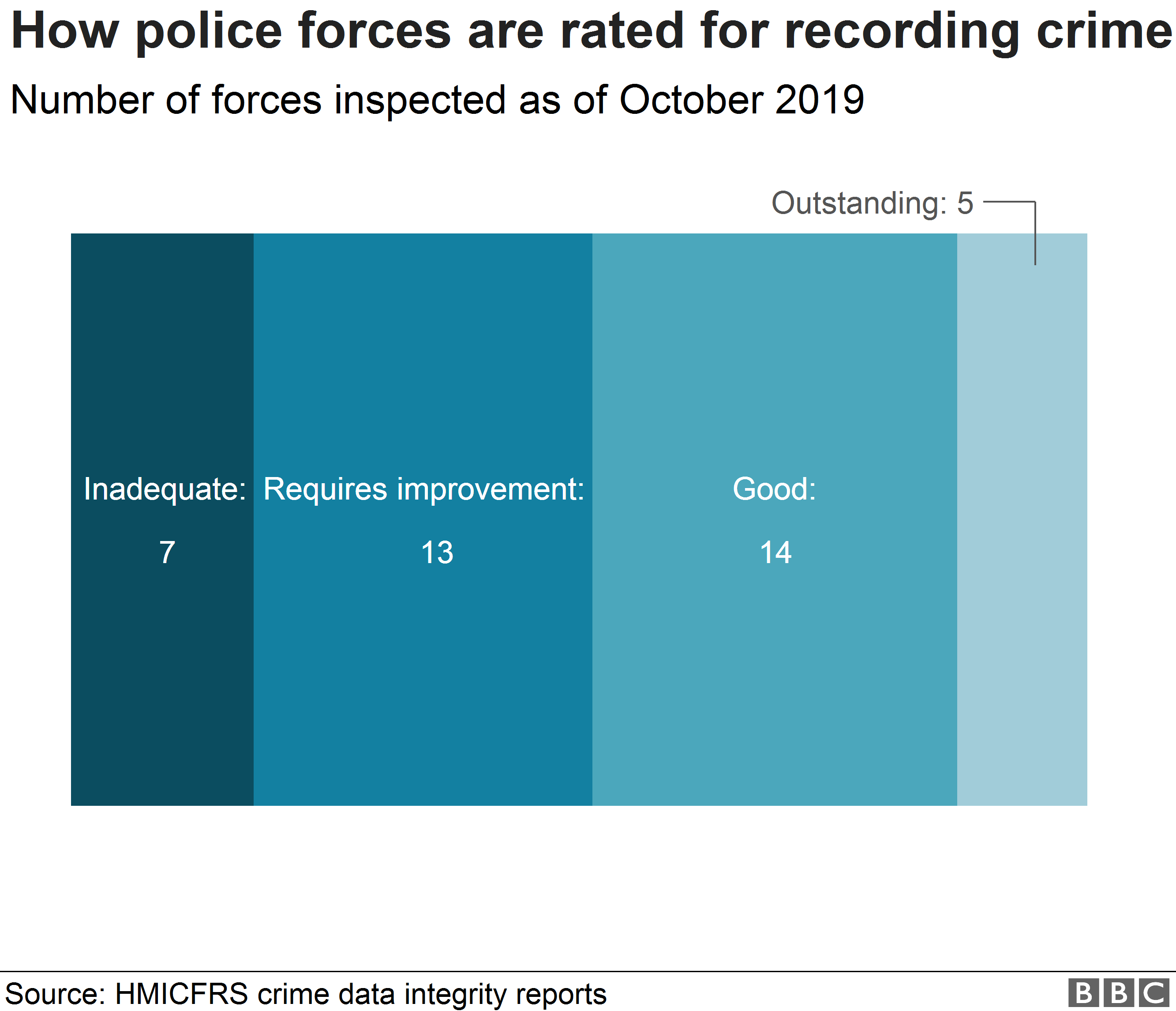 Chart showing how police forces are rated for crime data integrity