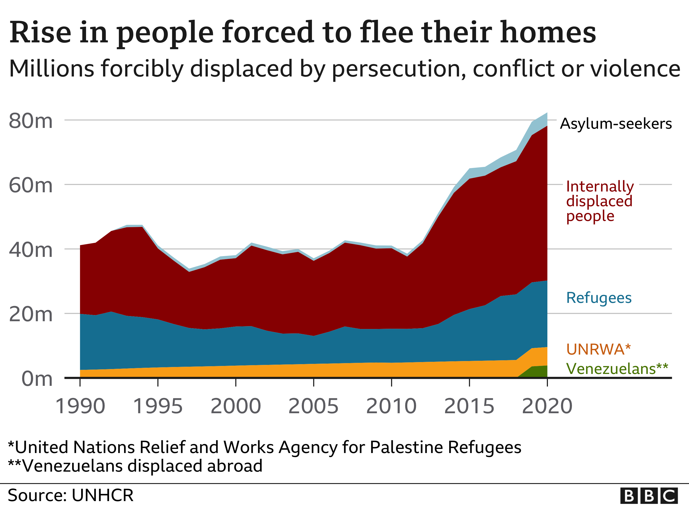 Chart showing rise in displaced people since 1990