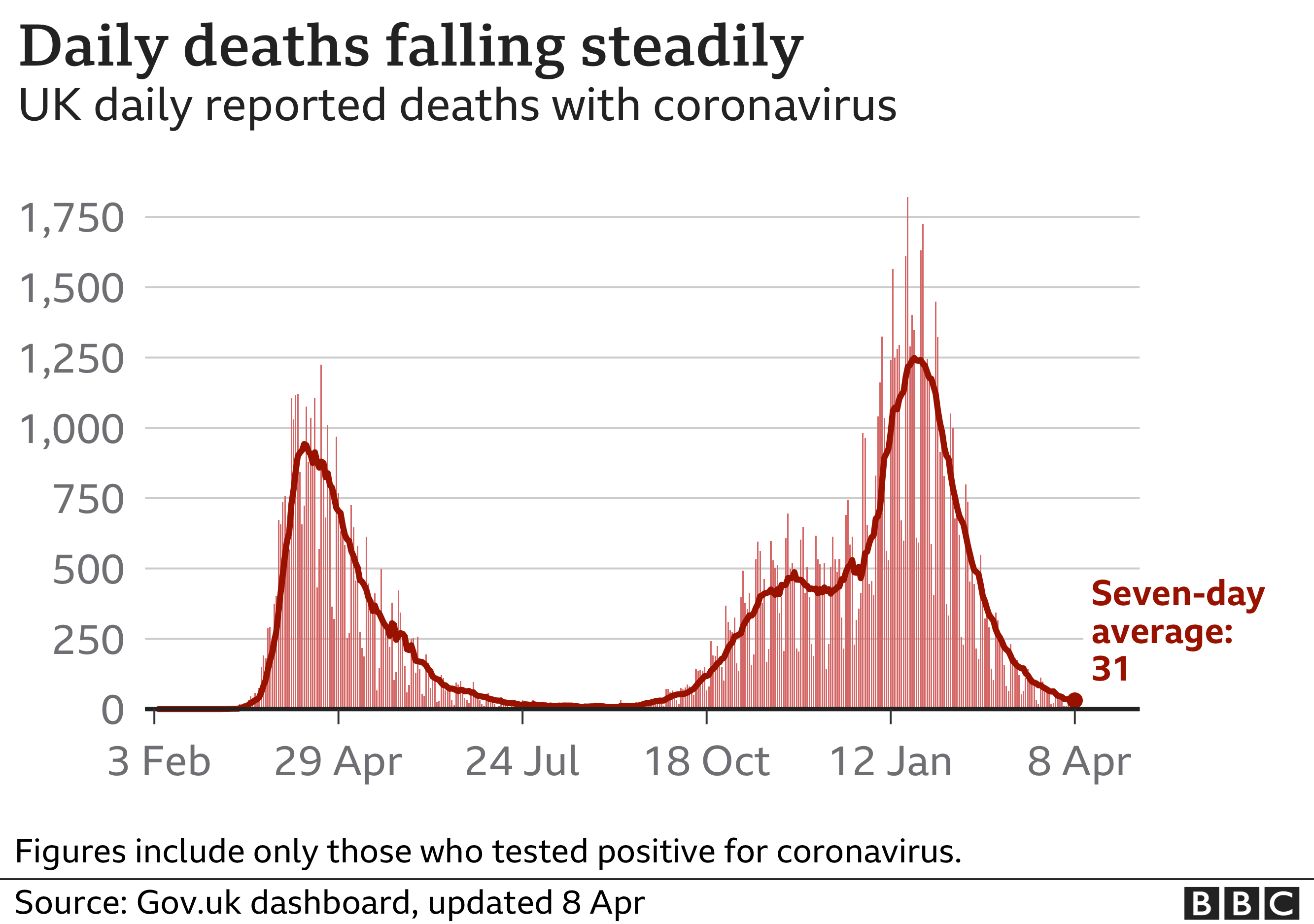 Graph showing daily coroanvirus deaths in the UK