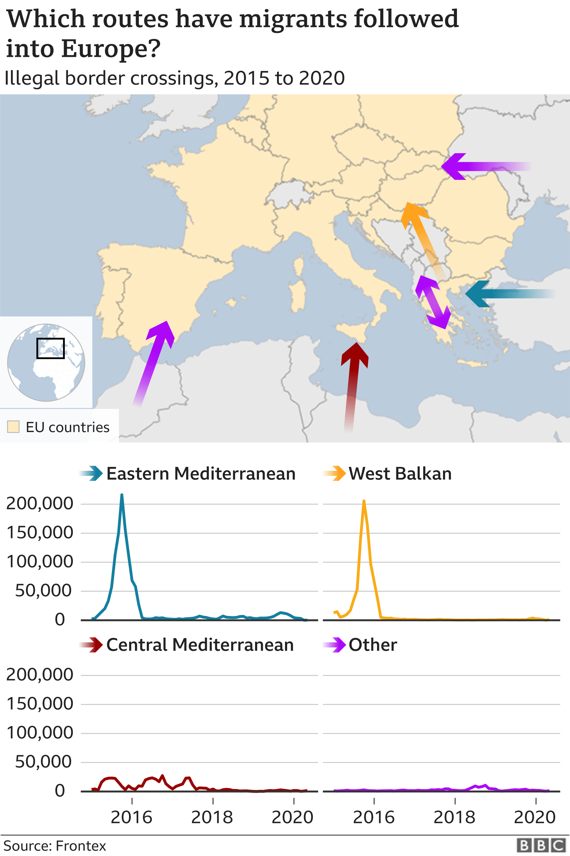 Chart showing migrant routes into Europe