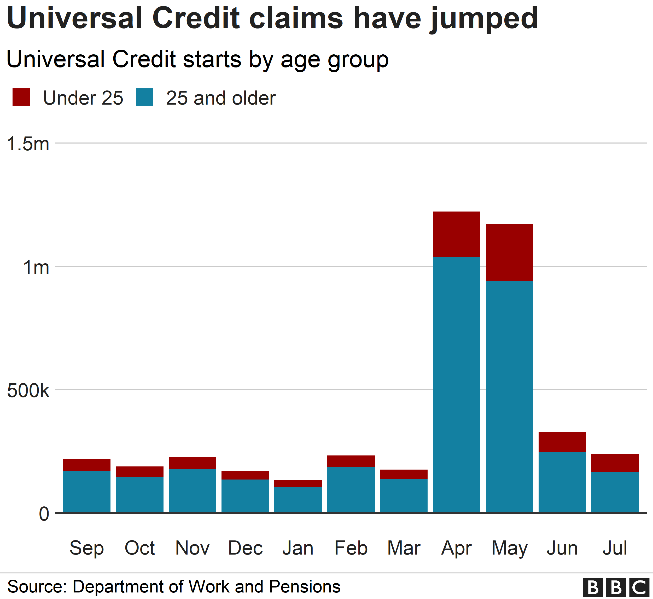 Chart showing the number of people claiming universal credit