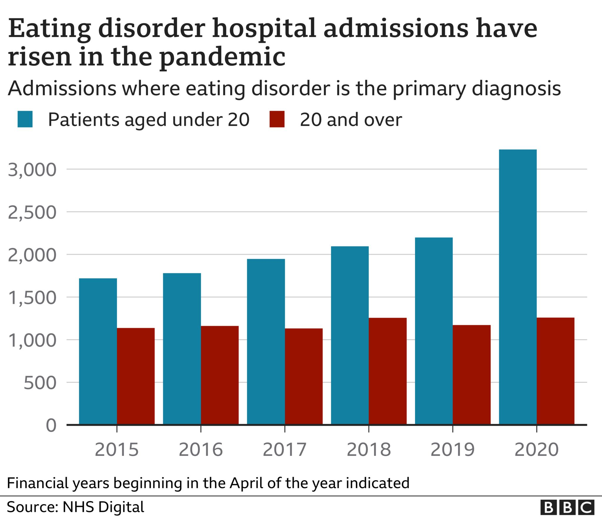 Chart showing eating disorder hospital admissions have risen during the pandemic