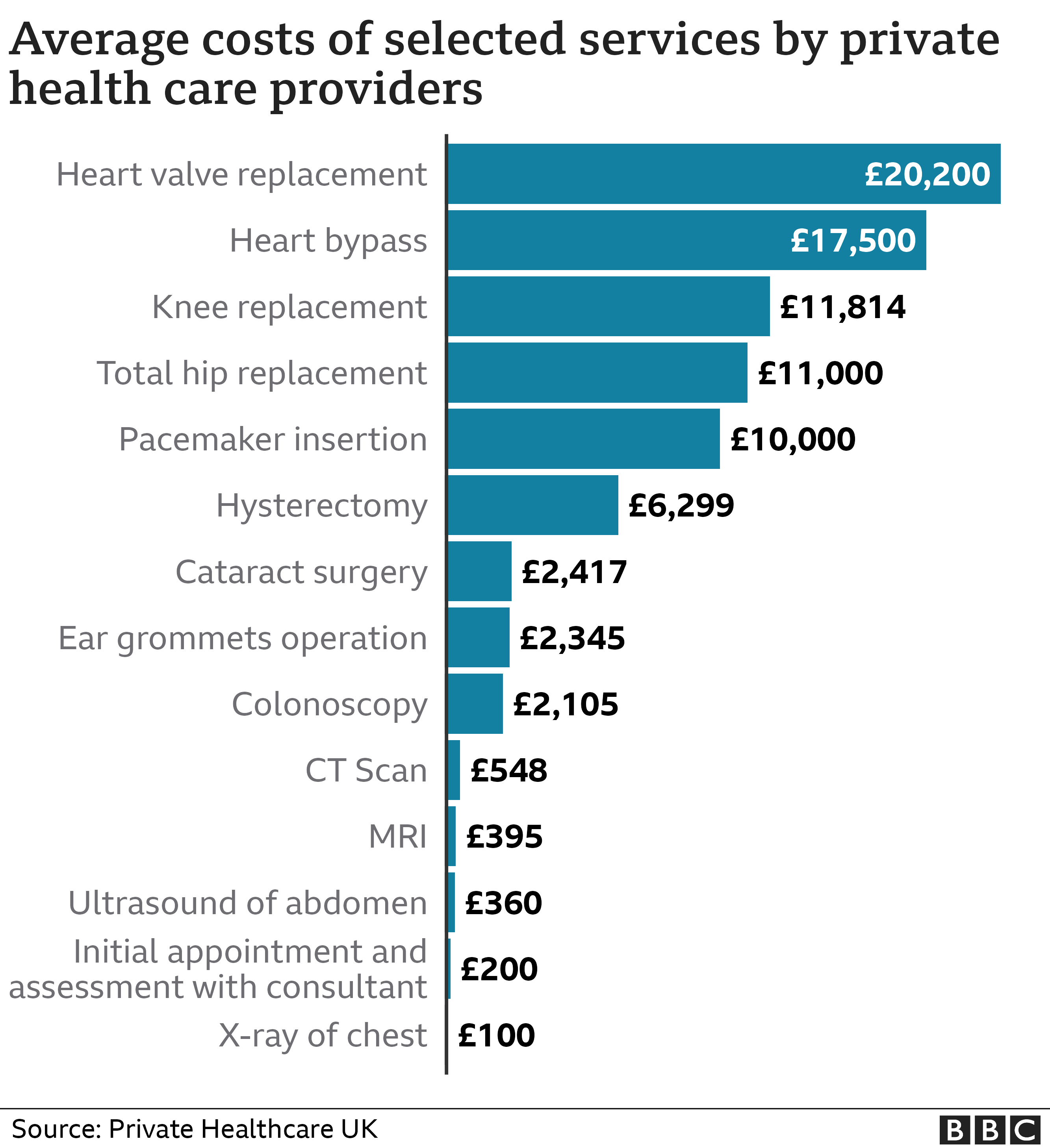 Average private treatment costs