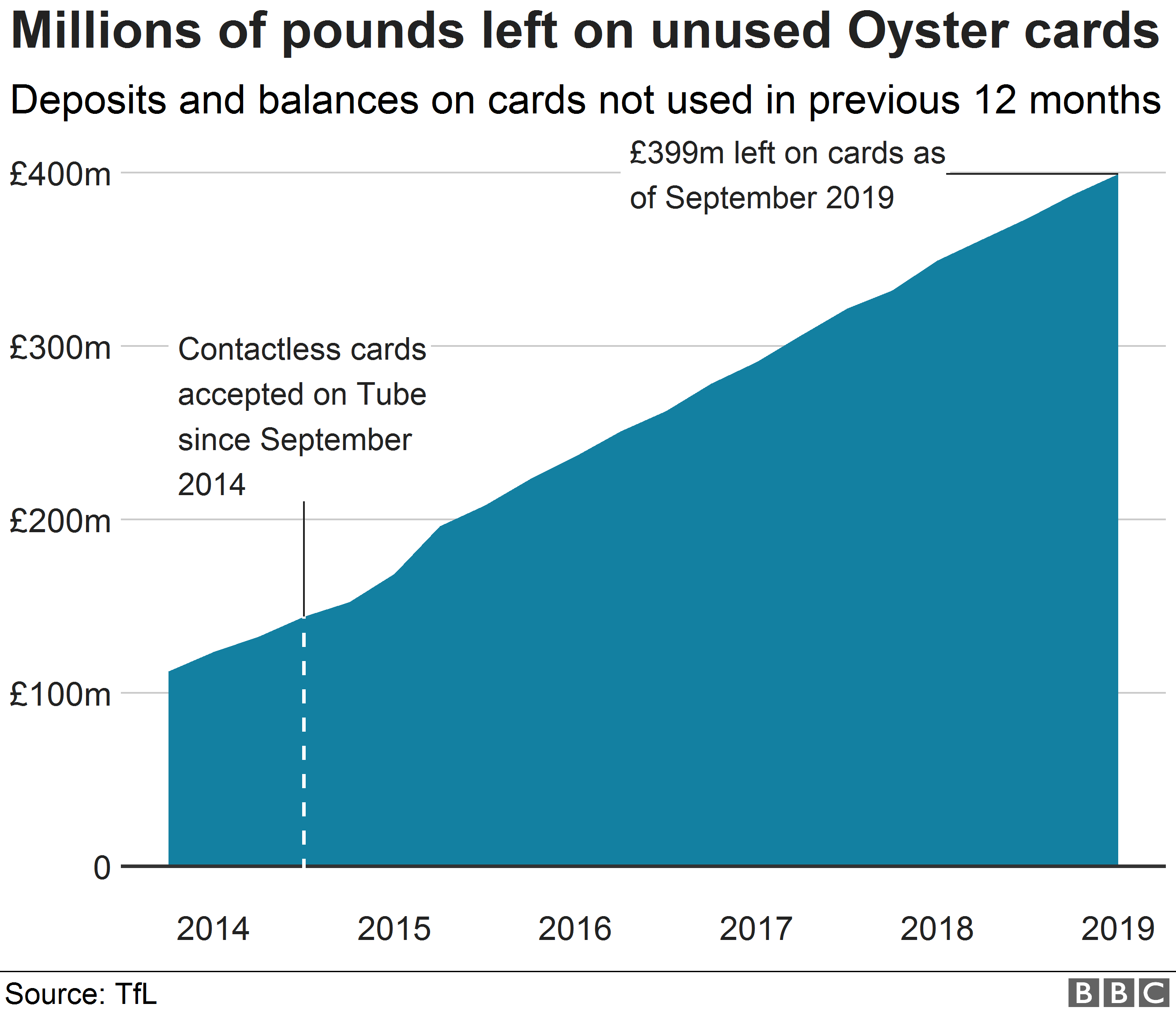 Chart showing amounts left on unused Oyster cards