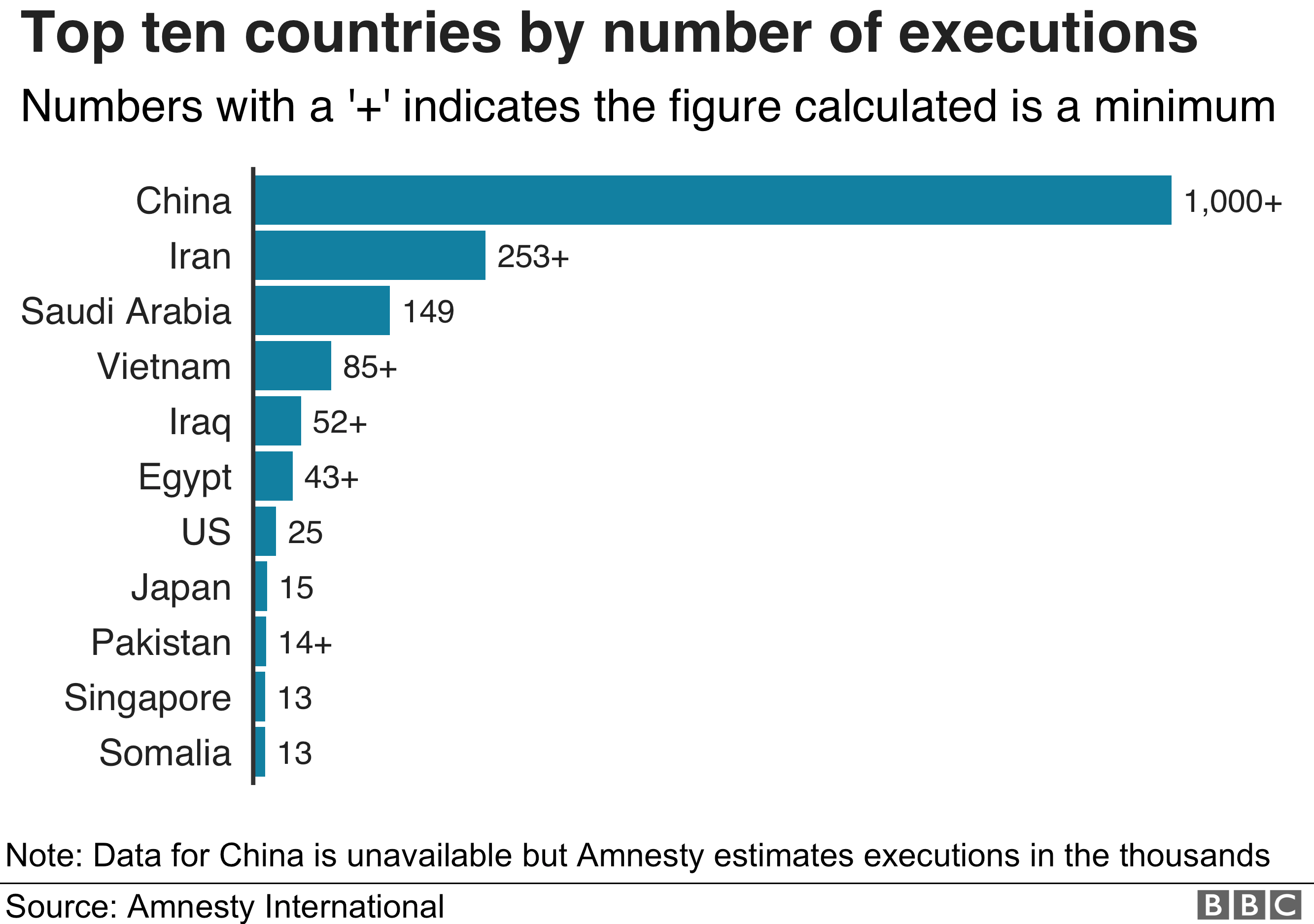 Top ten countries for executions