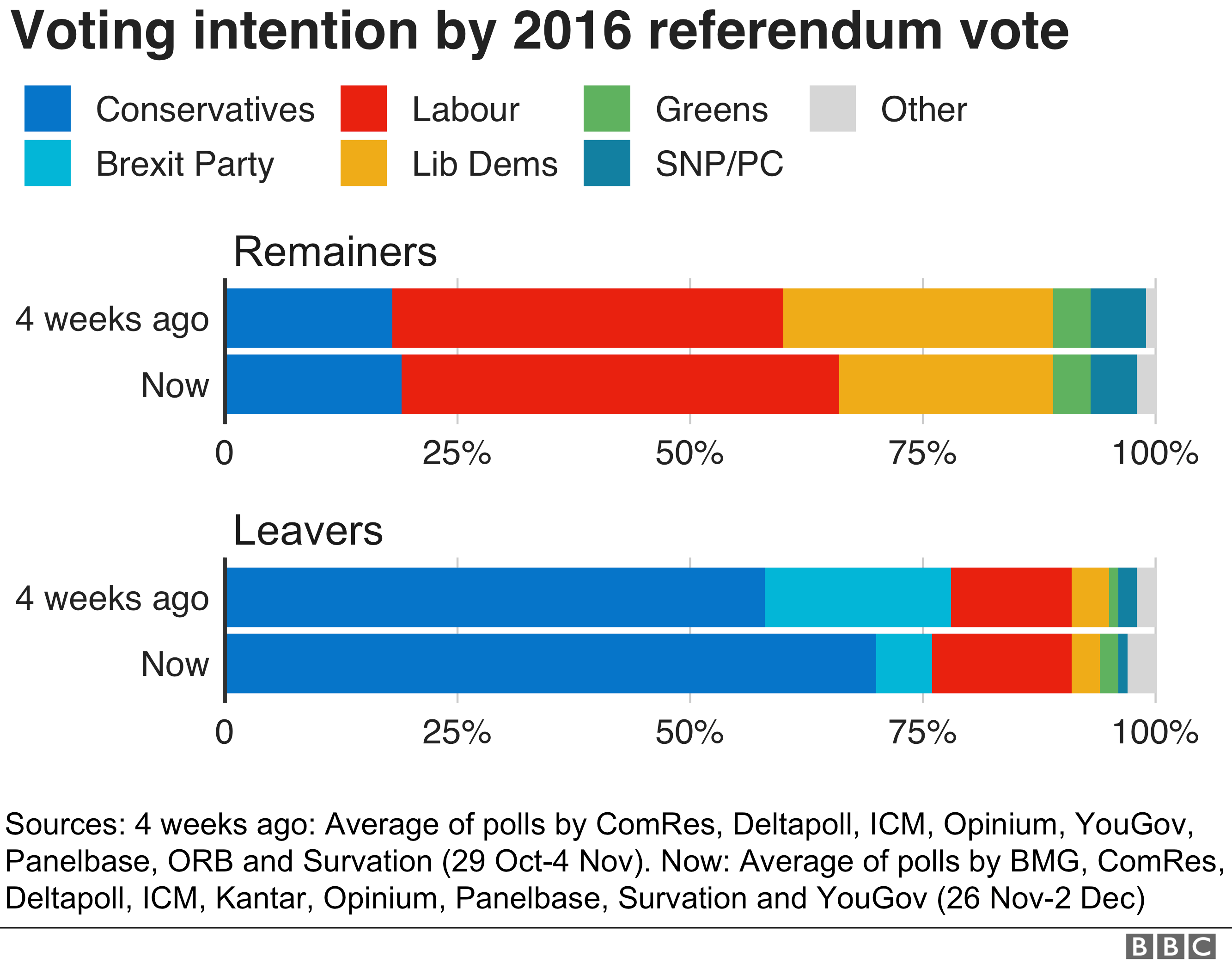 Bar charts of voting intention by 2016 referendum vote