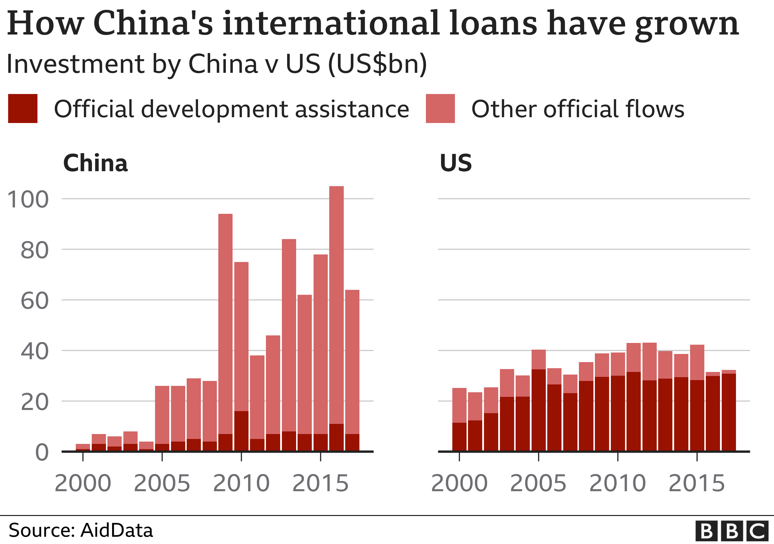 Chart showing how China's international loans have grown to exceed those of the US.