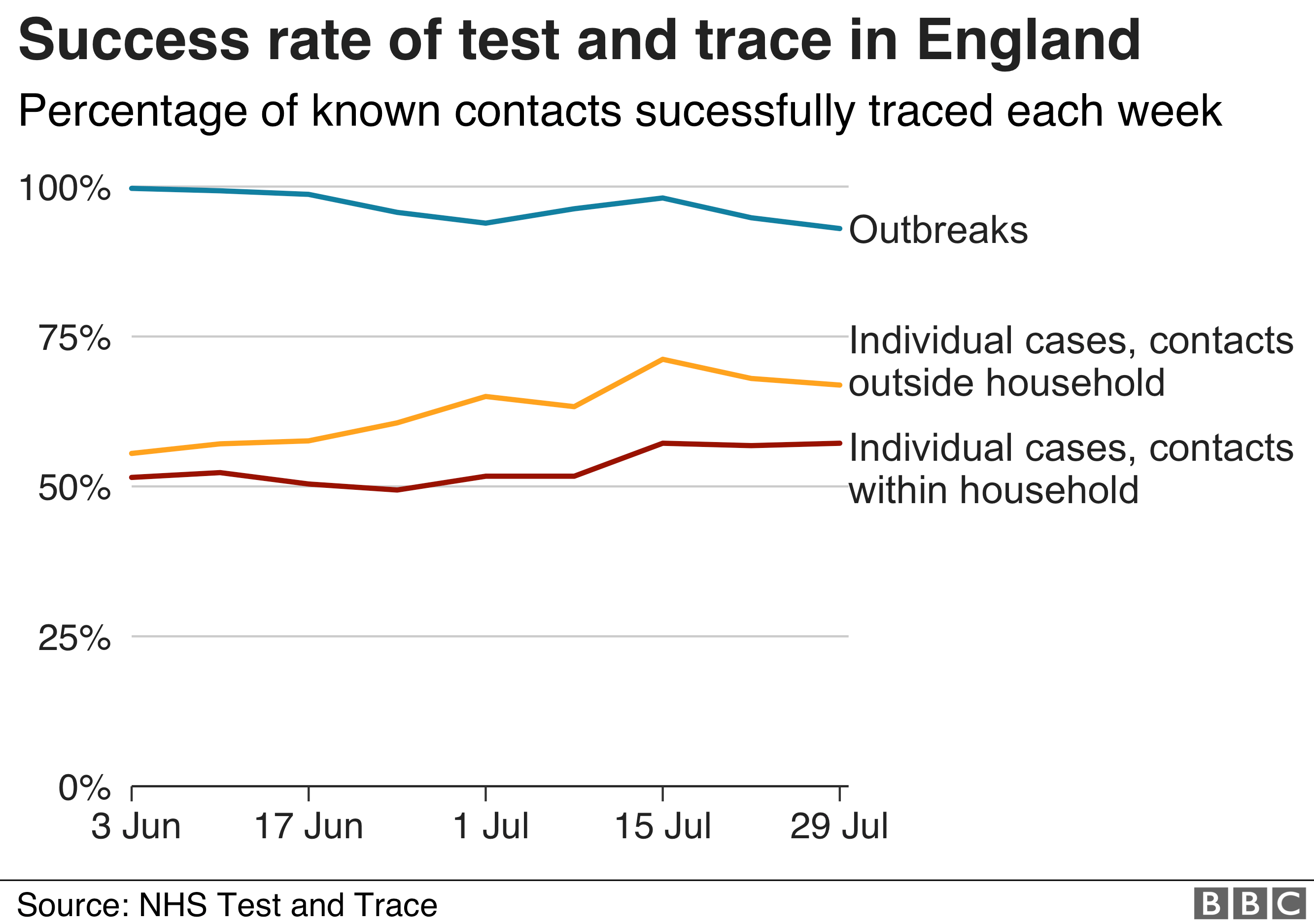 Success rate of test and trace in England
