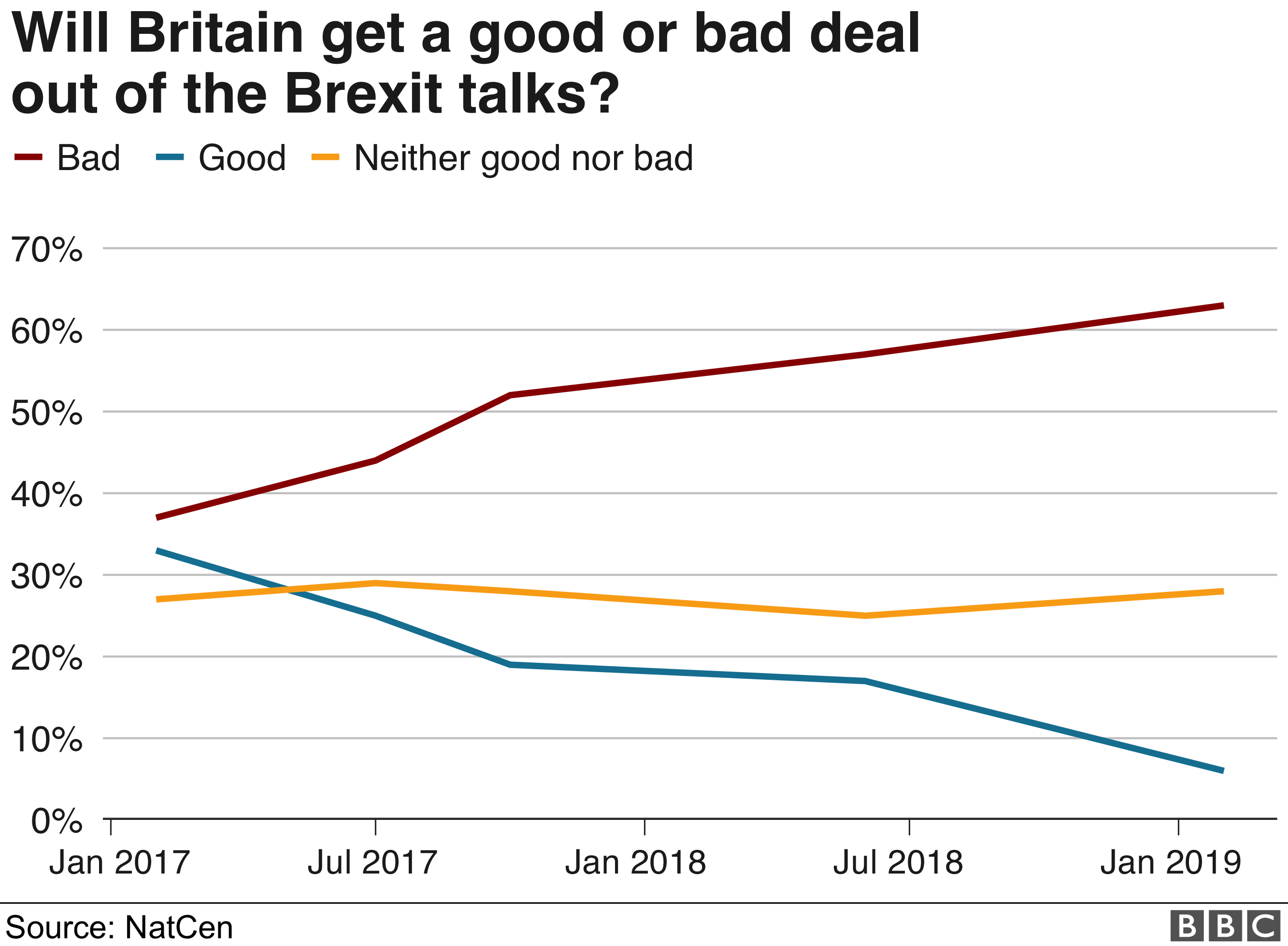 Chart showing opinion on whether the UK will get a good deal or a bad deal