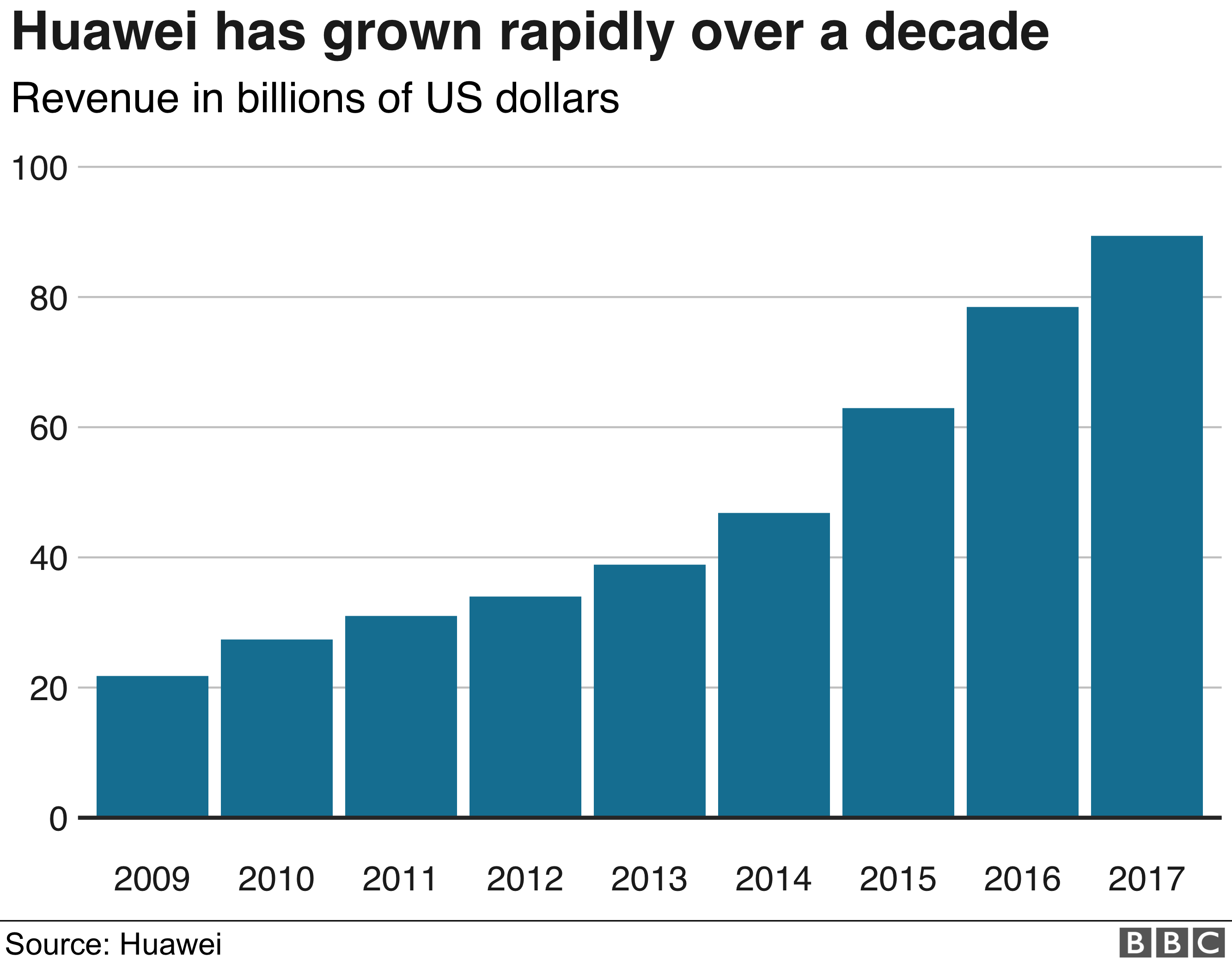 Huawei grown rapidly over a decade