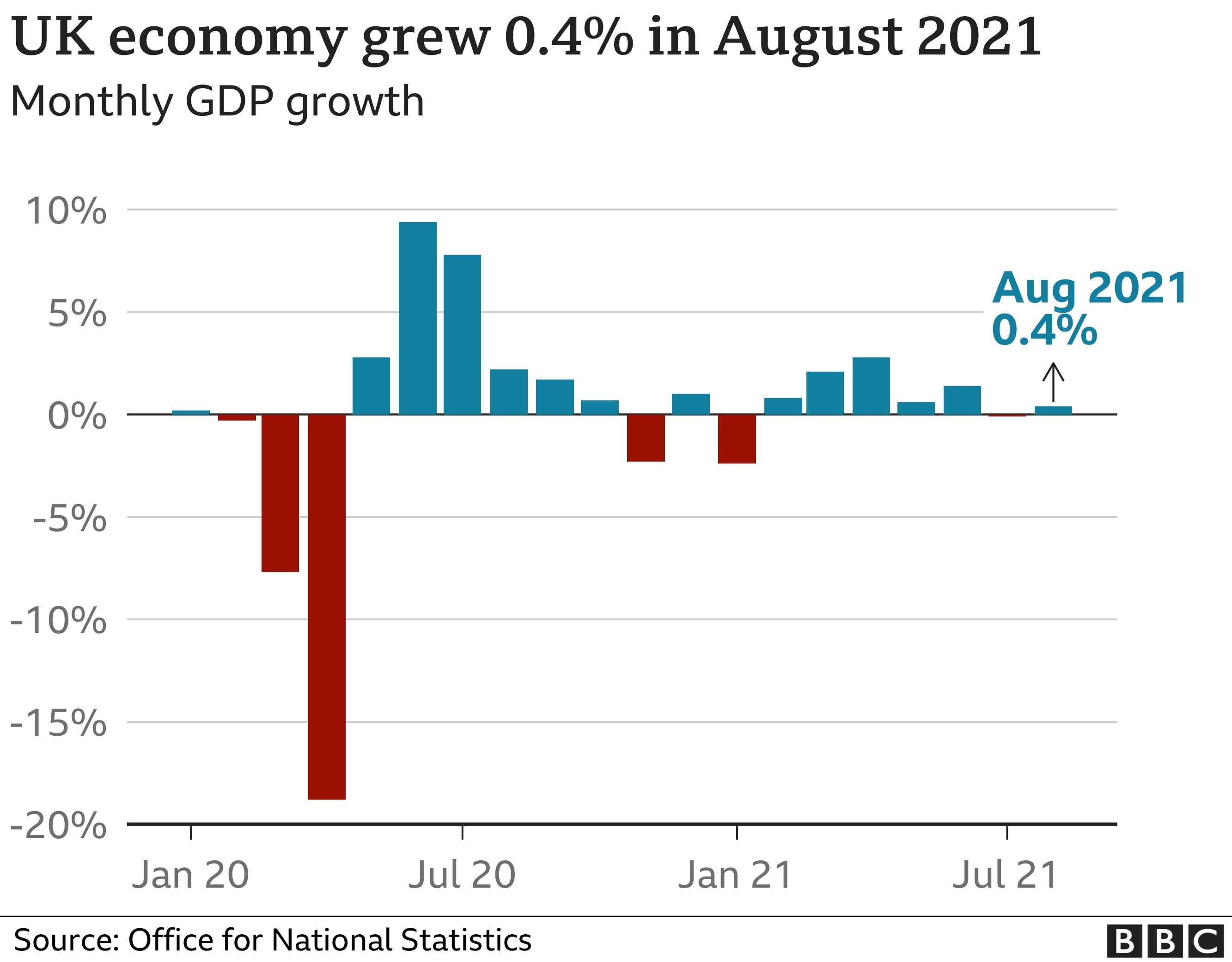 UK GDP graphic