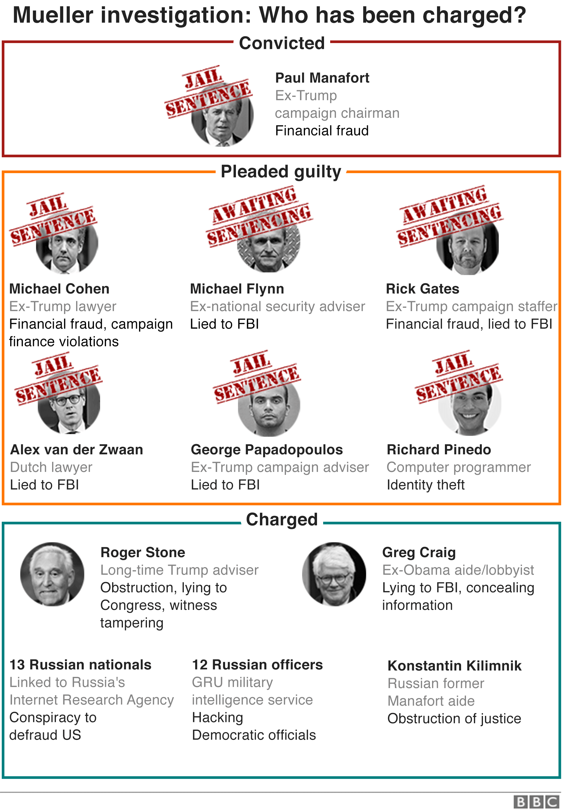 Graphic showing those who have been charged